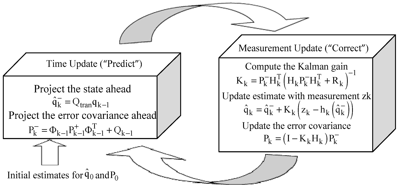 Sensors | Free Full-Text | An Extended Kalman Filter-Based