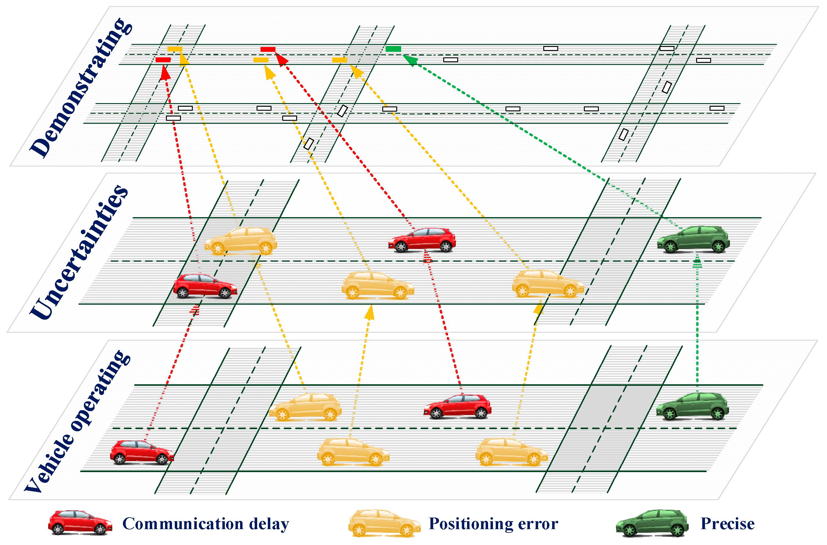 Sensors | Free Full-Text | Basic Simulation Environment for