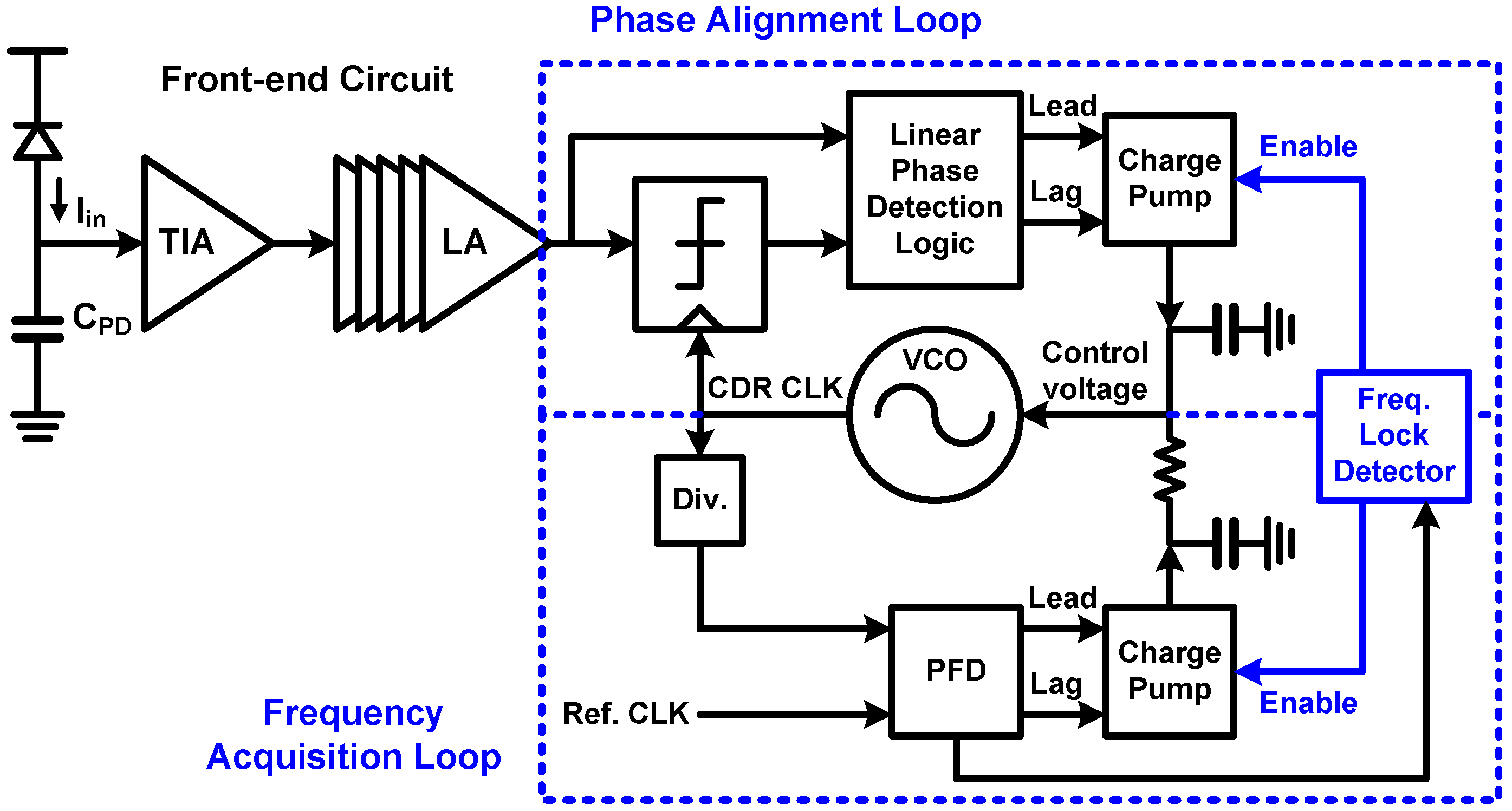 Sensors Free Full Text Review Of Cmos Integrated Circuit Lead Lag Wiring Diagram 17 01962 G043