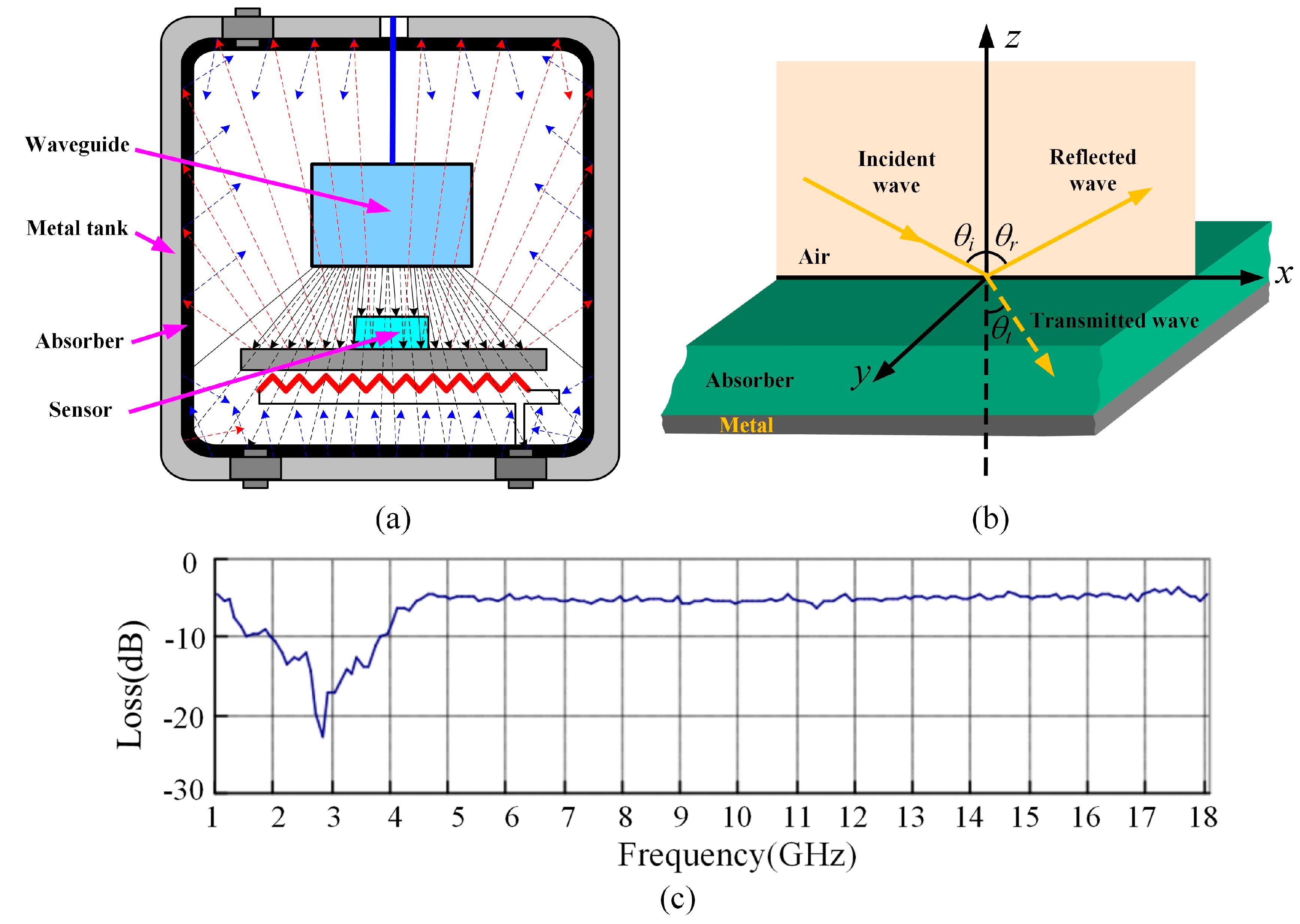 air pressure sensor circuit diagram of wireless basic wiring diagram u2022 rh rnetcomputer co 3 Wire Pressure Sensor Circuit Diagram Blood Pressure Sensor Circuit Diagram