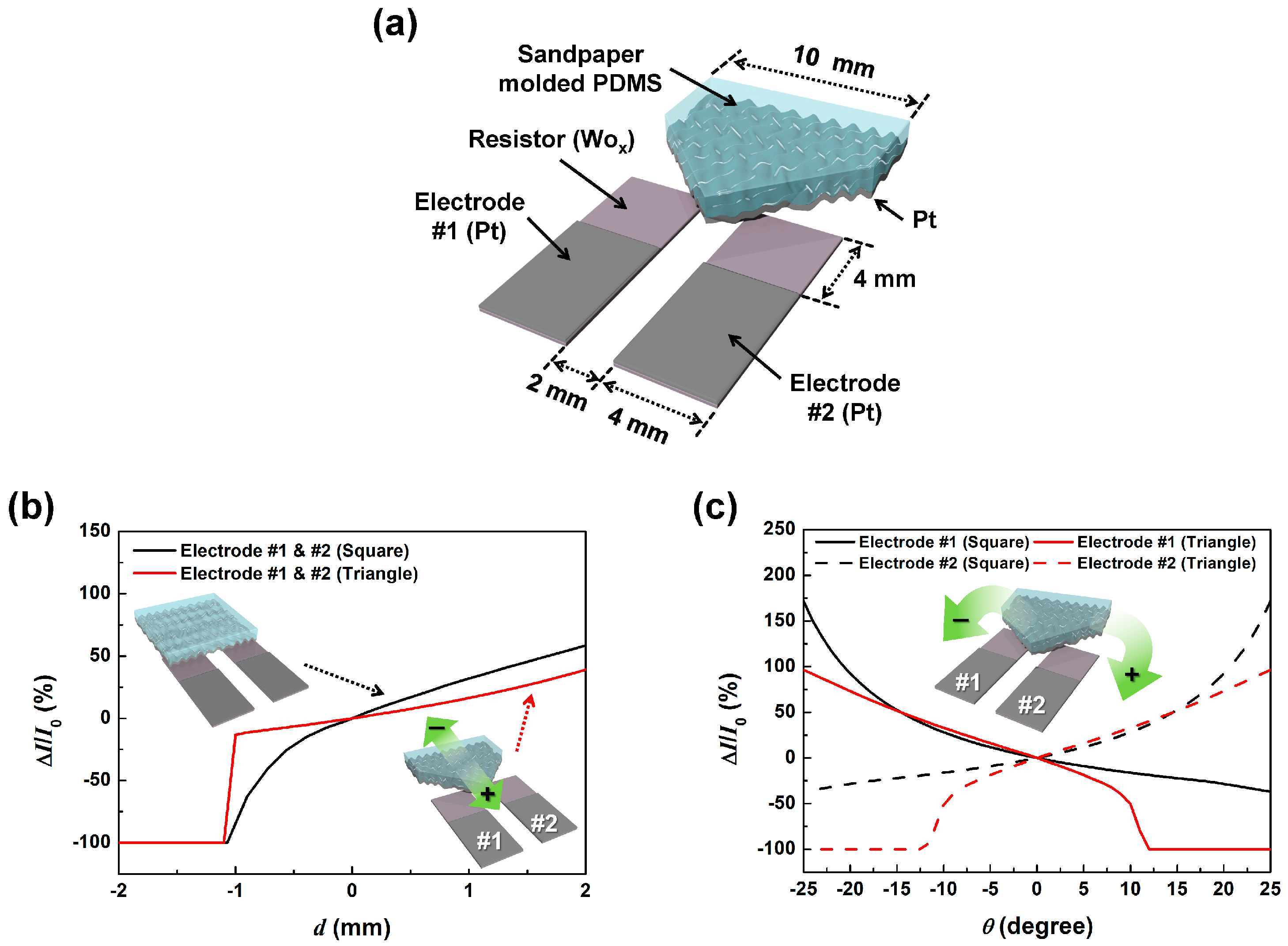 Sensors free full text simultaneous detection of displacement no pooptronica