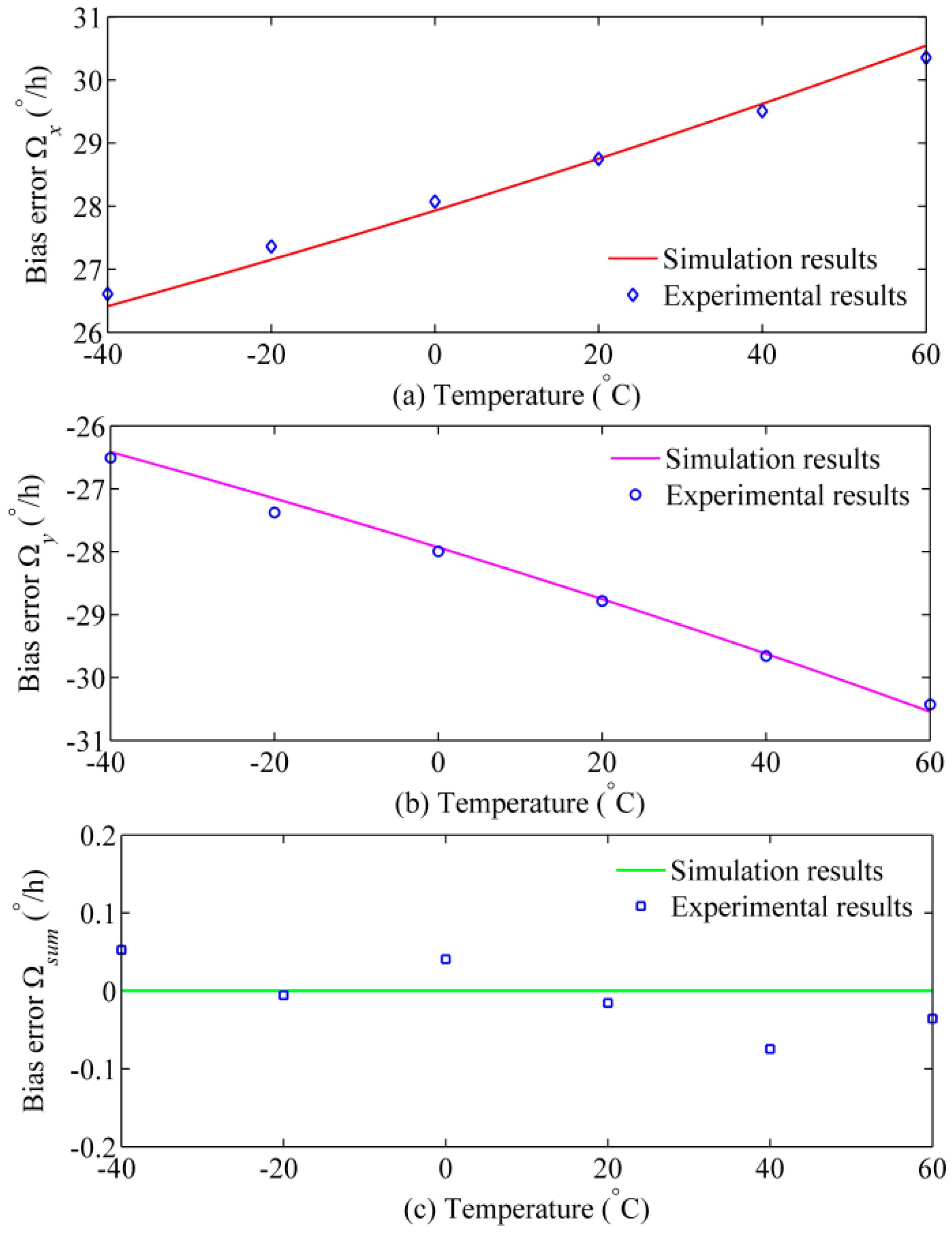 polarizer imperfect jones matrix