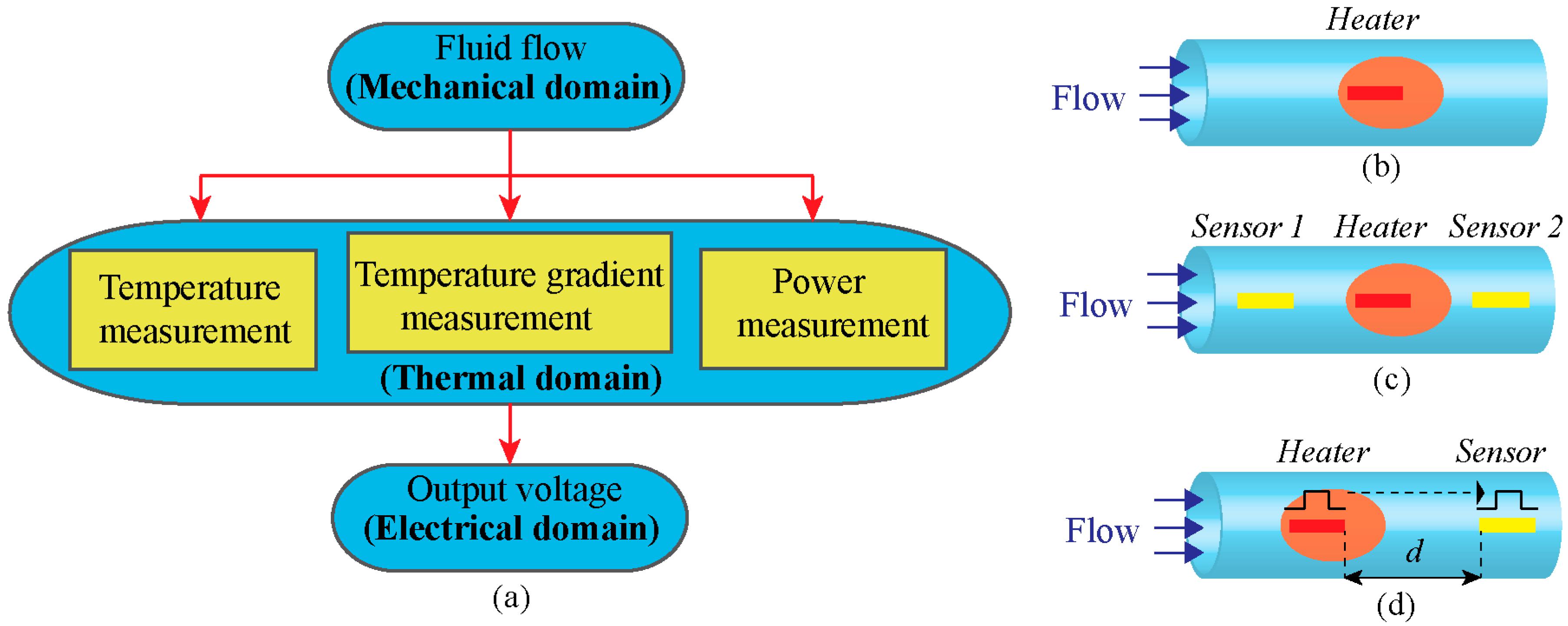 Sensors   Free Full-Text   Thermal Flow Sensors for Harsh ...