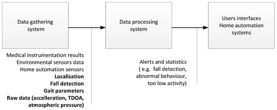Sensors   Special Issue : Sensors and Analytics for