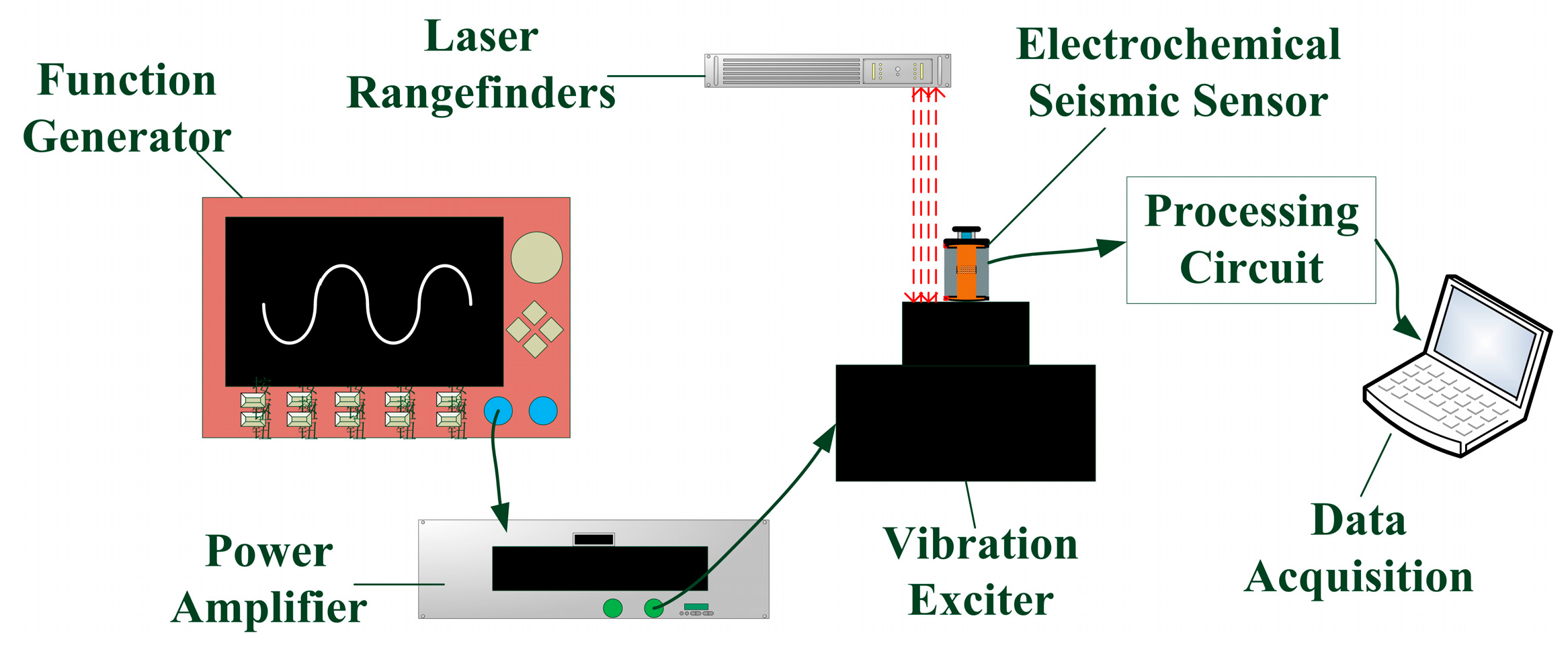 sensors free full text an electrochemical, low frequency seismic