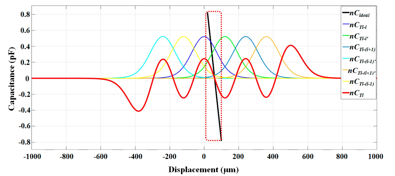 Sensors Free Full Text High Sensitivity Encoder Like Micro Area Displacementtypeaccelerometercircuitdiagrampng No