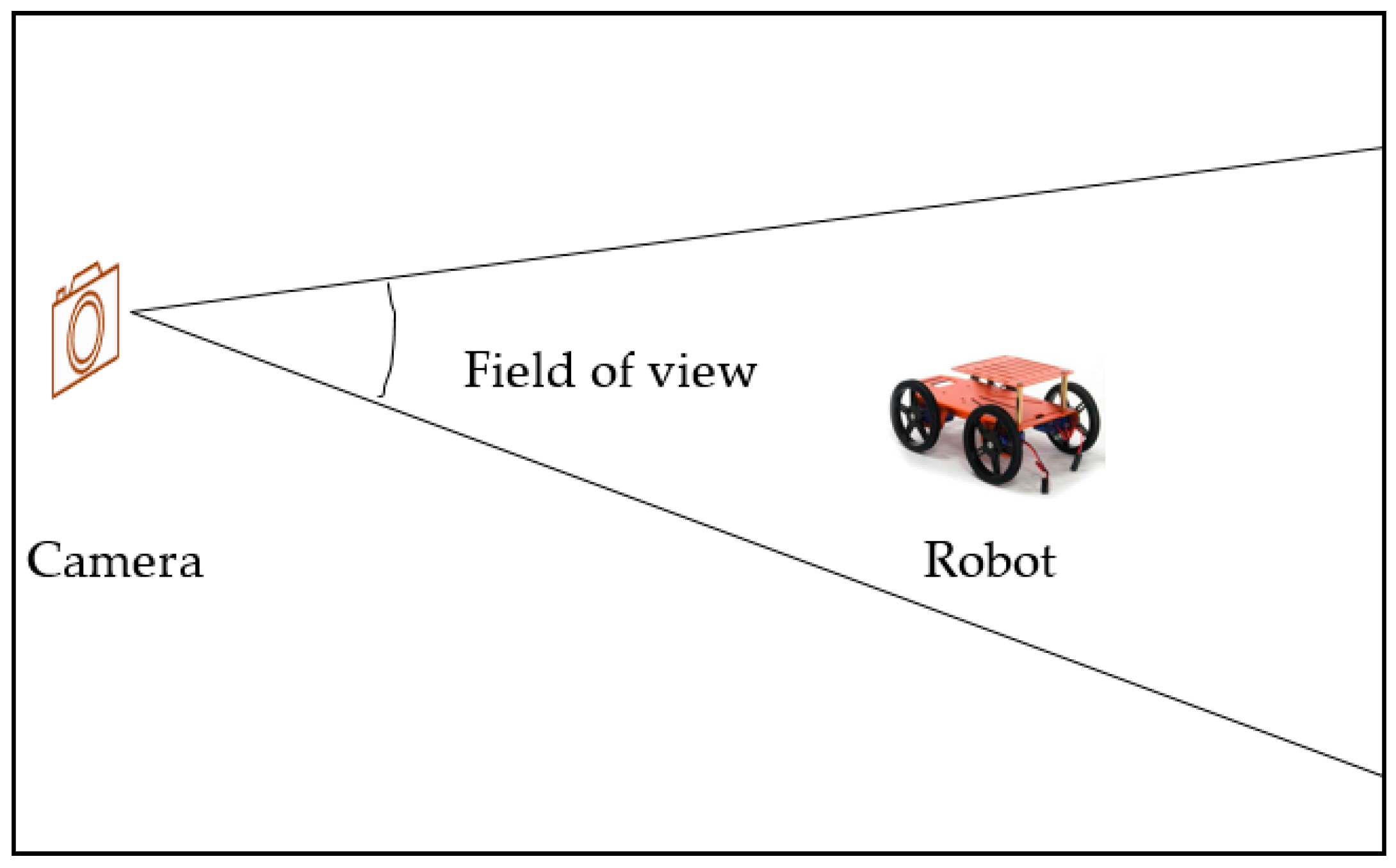 Sensors | Free Full-Text | Pose Estimation of a Mobile Robot
