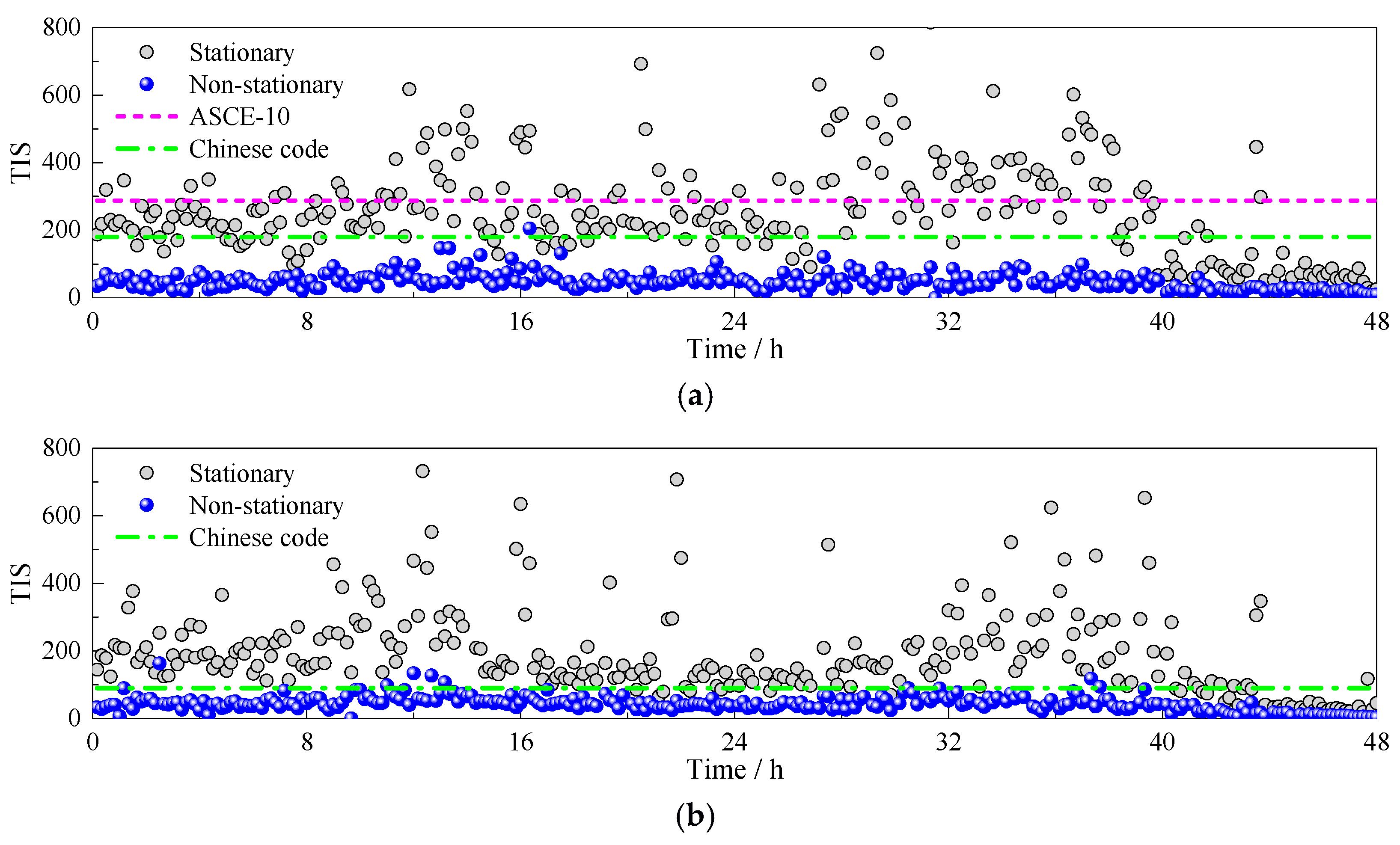 Sensors Free FullText Measurement of NonStationary