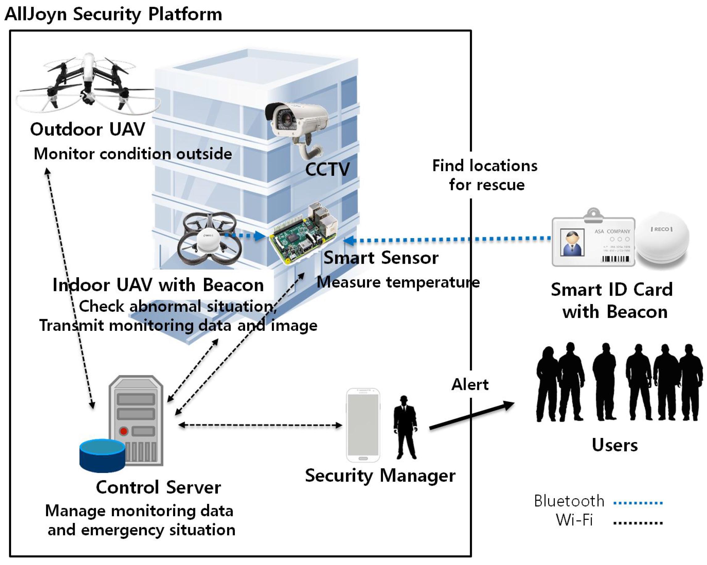 Sensors Free Full Text Secure Utilization Of Beacons