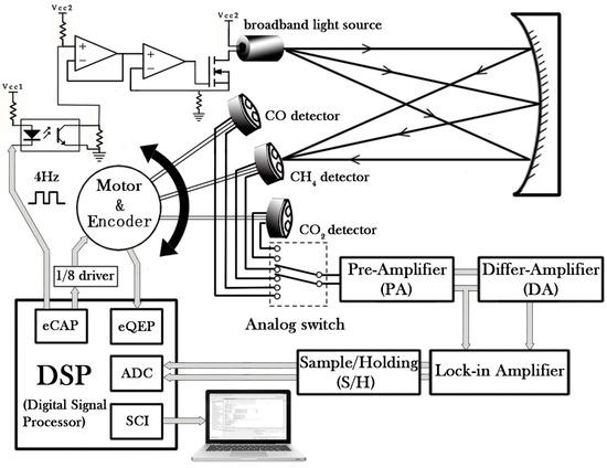 Sensors Free Full Text Development And Measurements Of