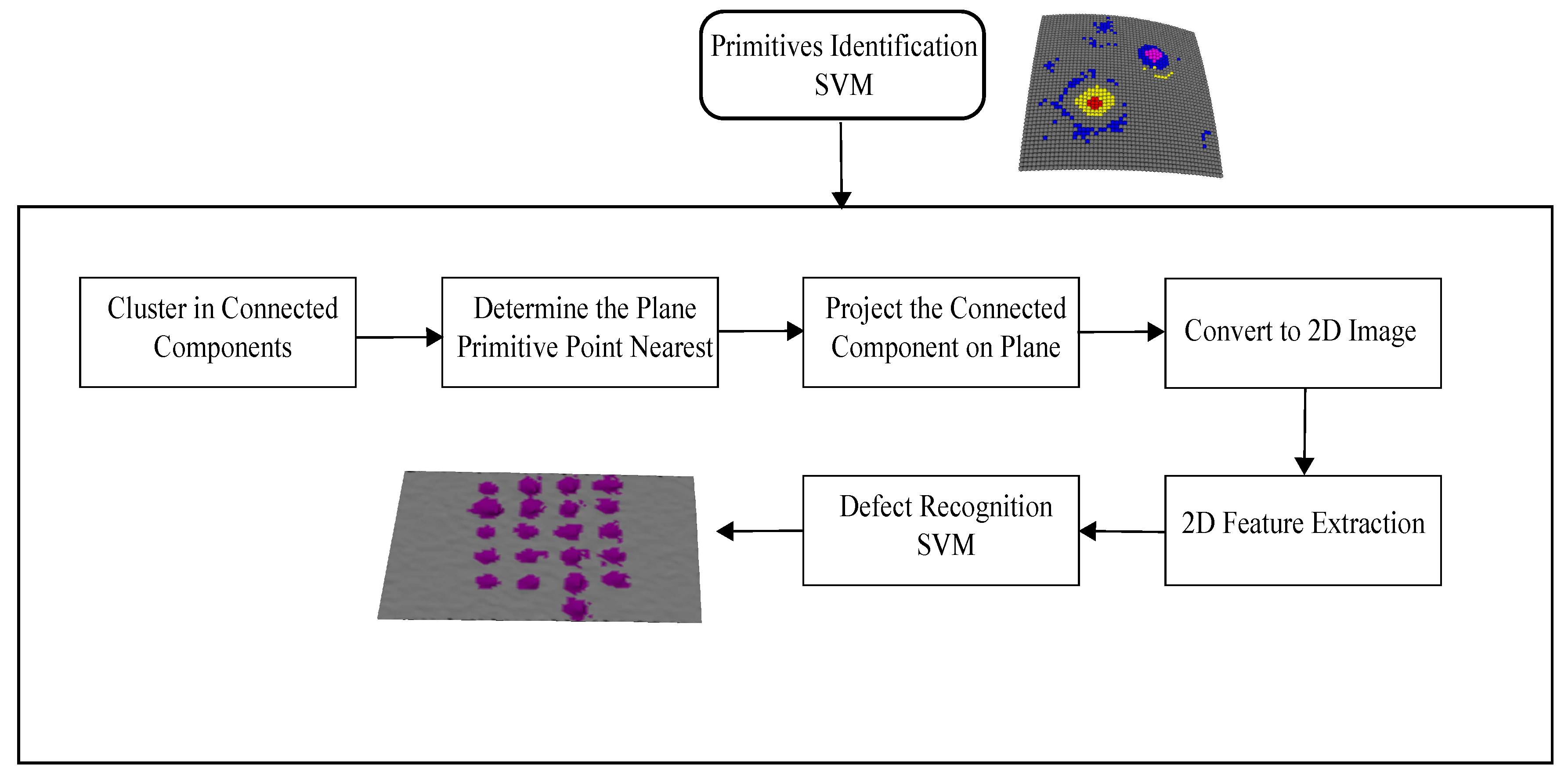 Sensors | Free Full-Text | A Method for Automatic Surface