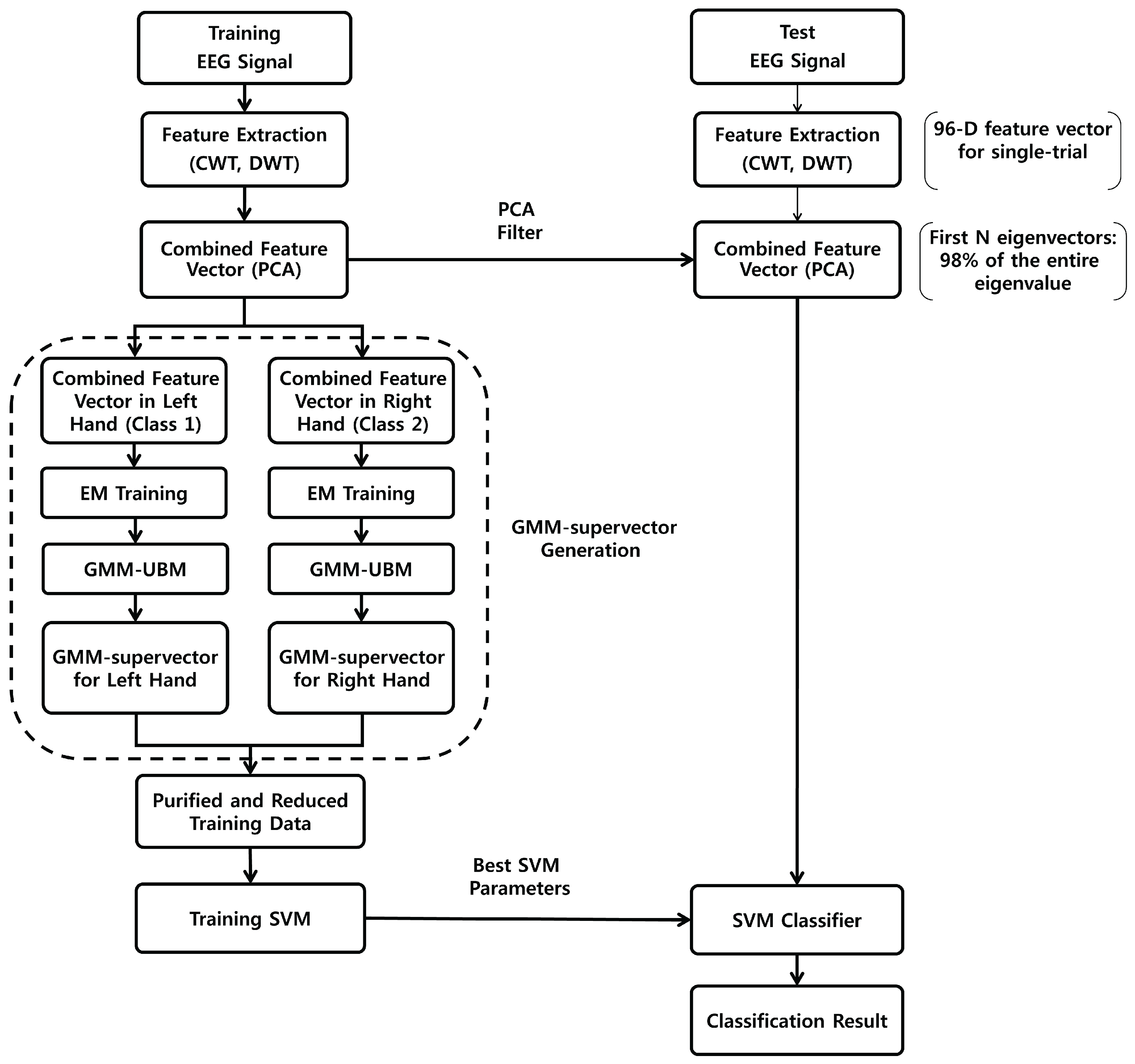 Block Diagram Brain Of Eeg Sensors Free Full Text Improving The Accuracy And Training Speed 3134x2937