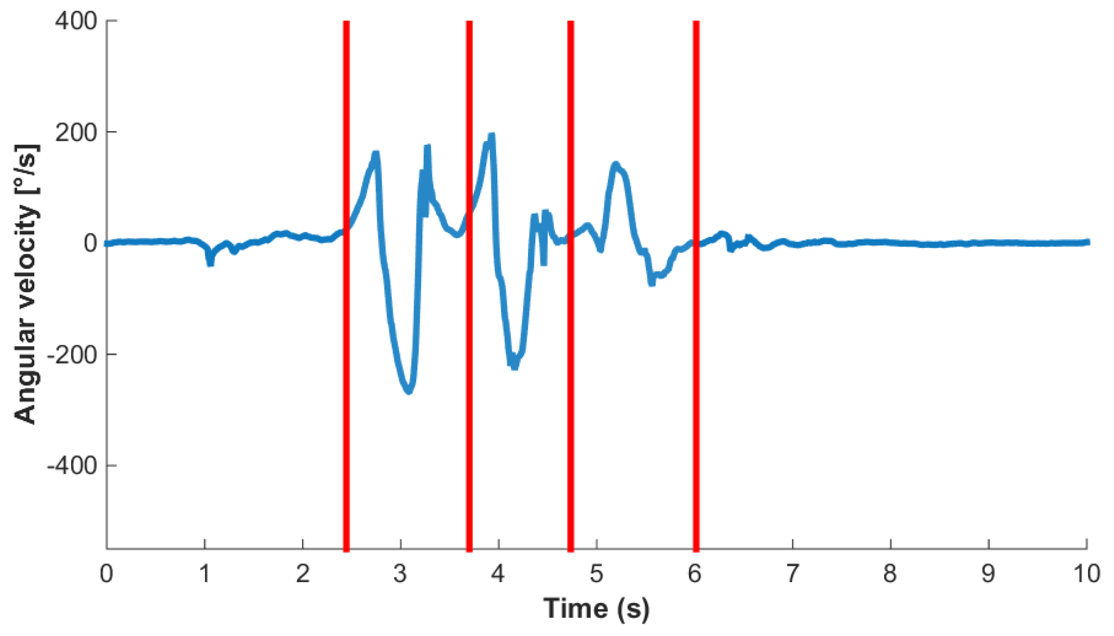 Sensors | Free Full-Text | Smart Annotation of Cyclic Data Using