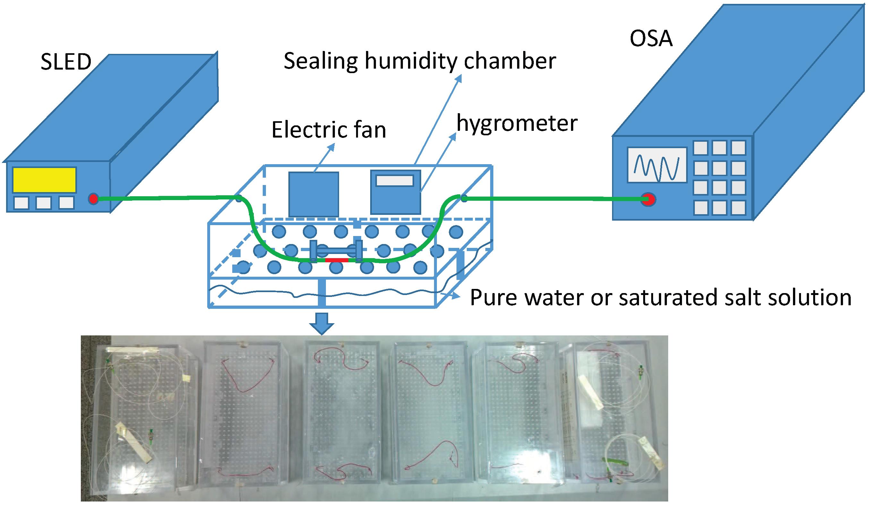 Humidity Detector Circuit Diagram Engineersgarage