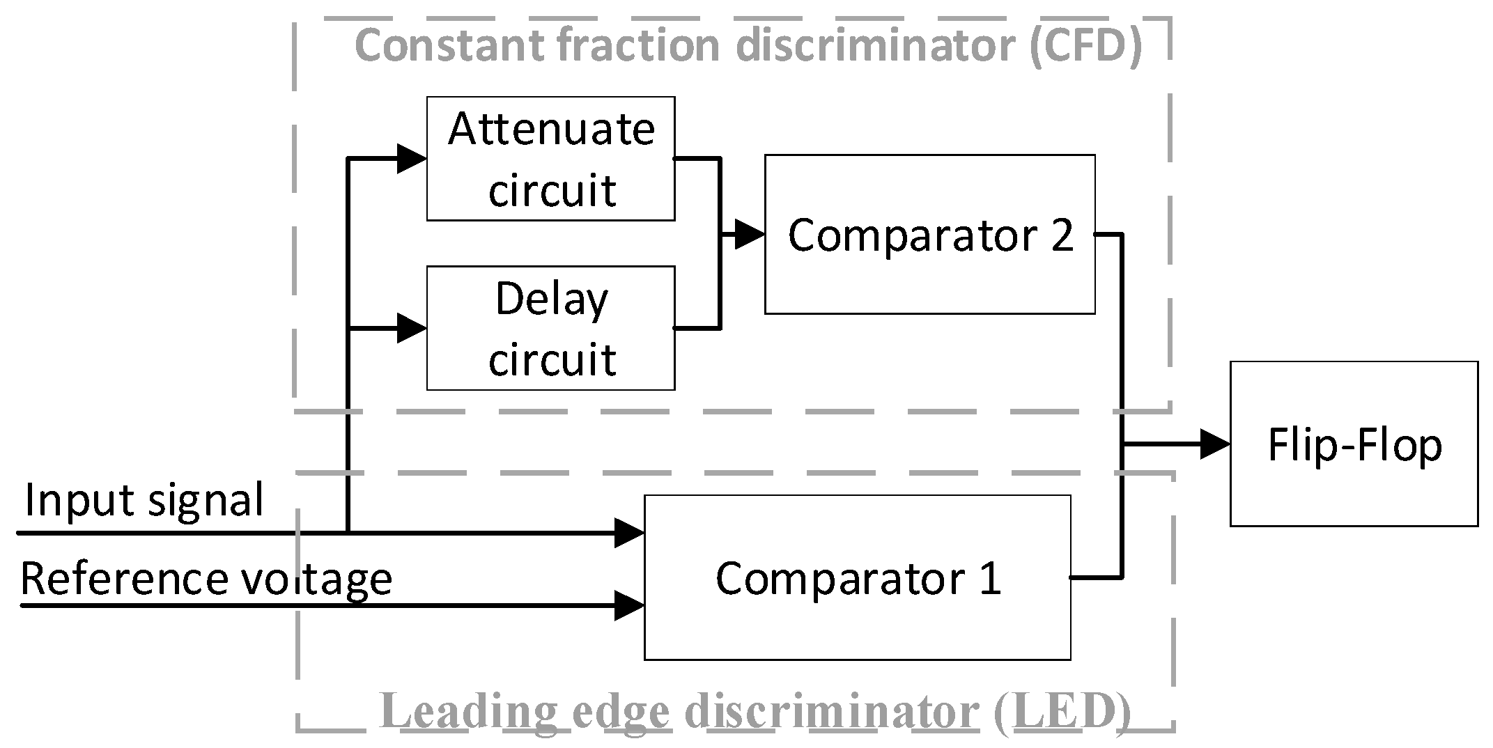 Sensors   Free Full Text   Influence of Time Pickoff Circuit ...