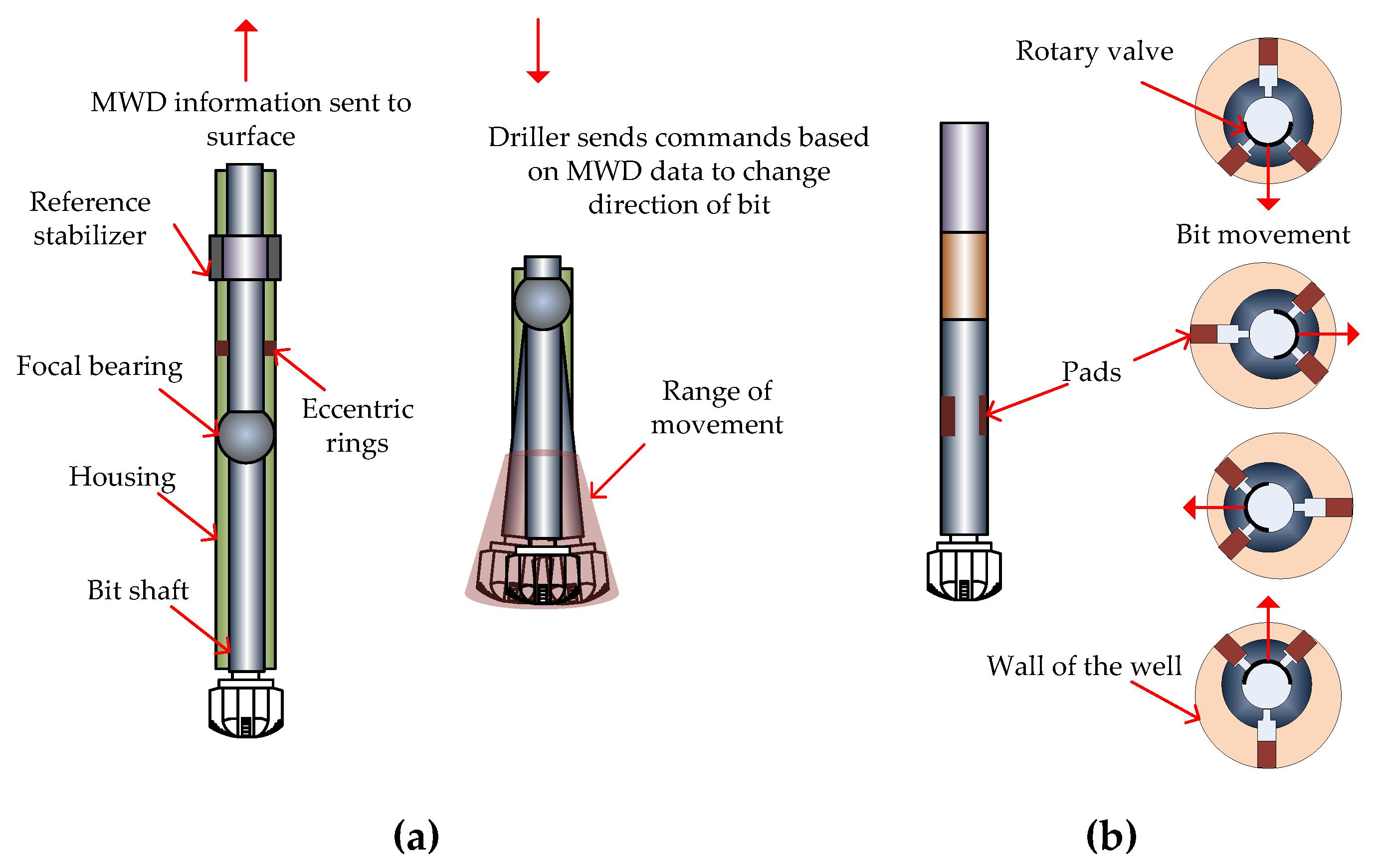 Sensors | Free Full-Text | Downhole Applications of Magnetic