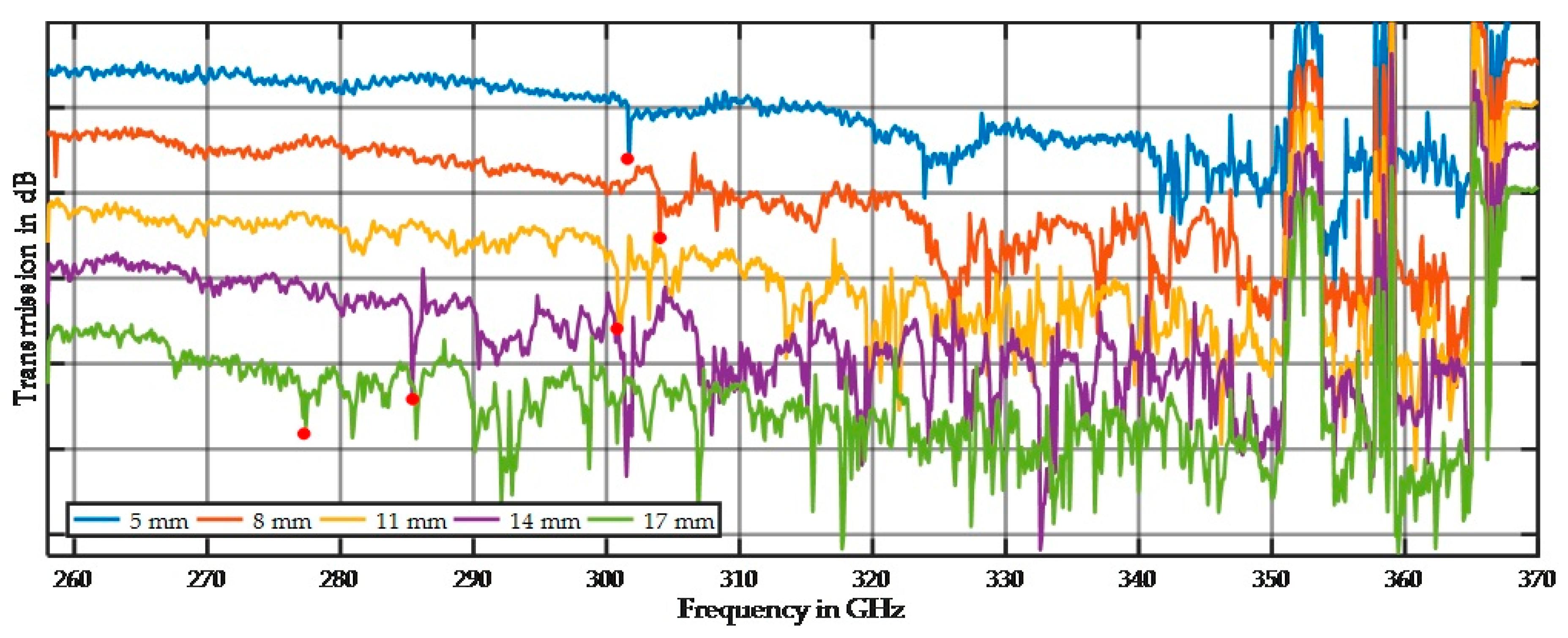 terahertz spectroscopy approach Protein dynamics has been studied using terahertz spectroscopy  the terahertz spectroscopic analysis of peptides  approach thz spectroscopy of.