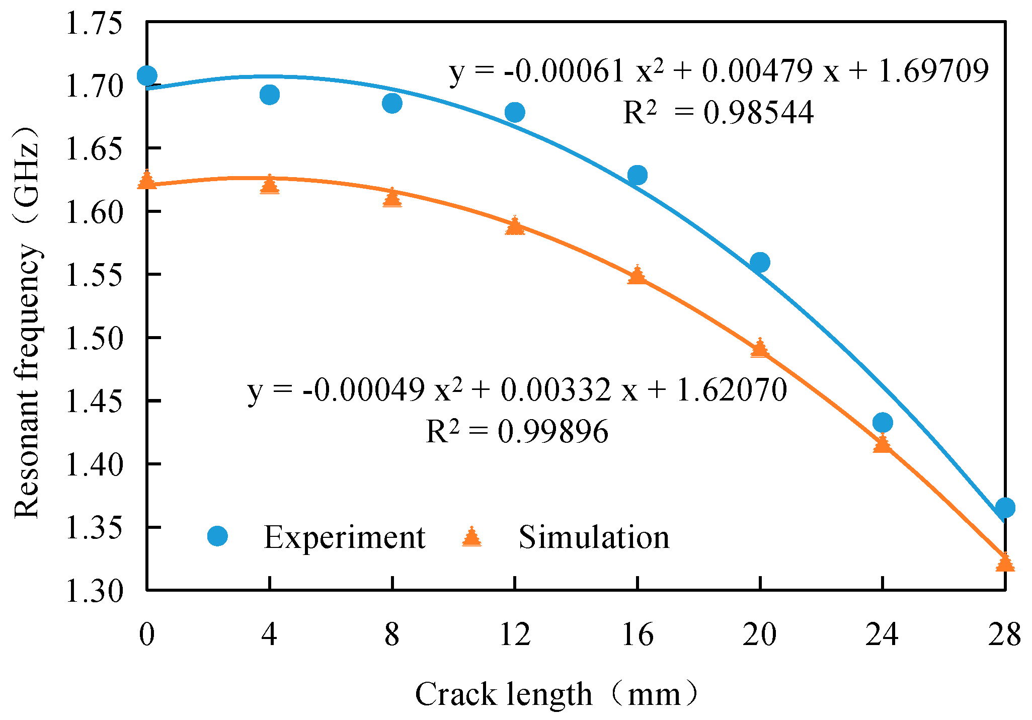 relationship between antenna length and frequency