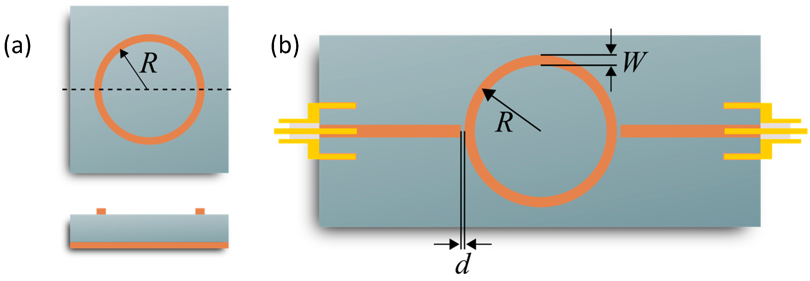 Sensors Free Full Text Planar Microstrip Ring