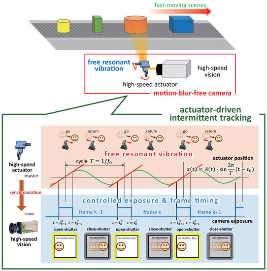 Sensors | Special Issue : Video Analysis and Tracking Using