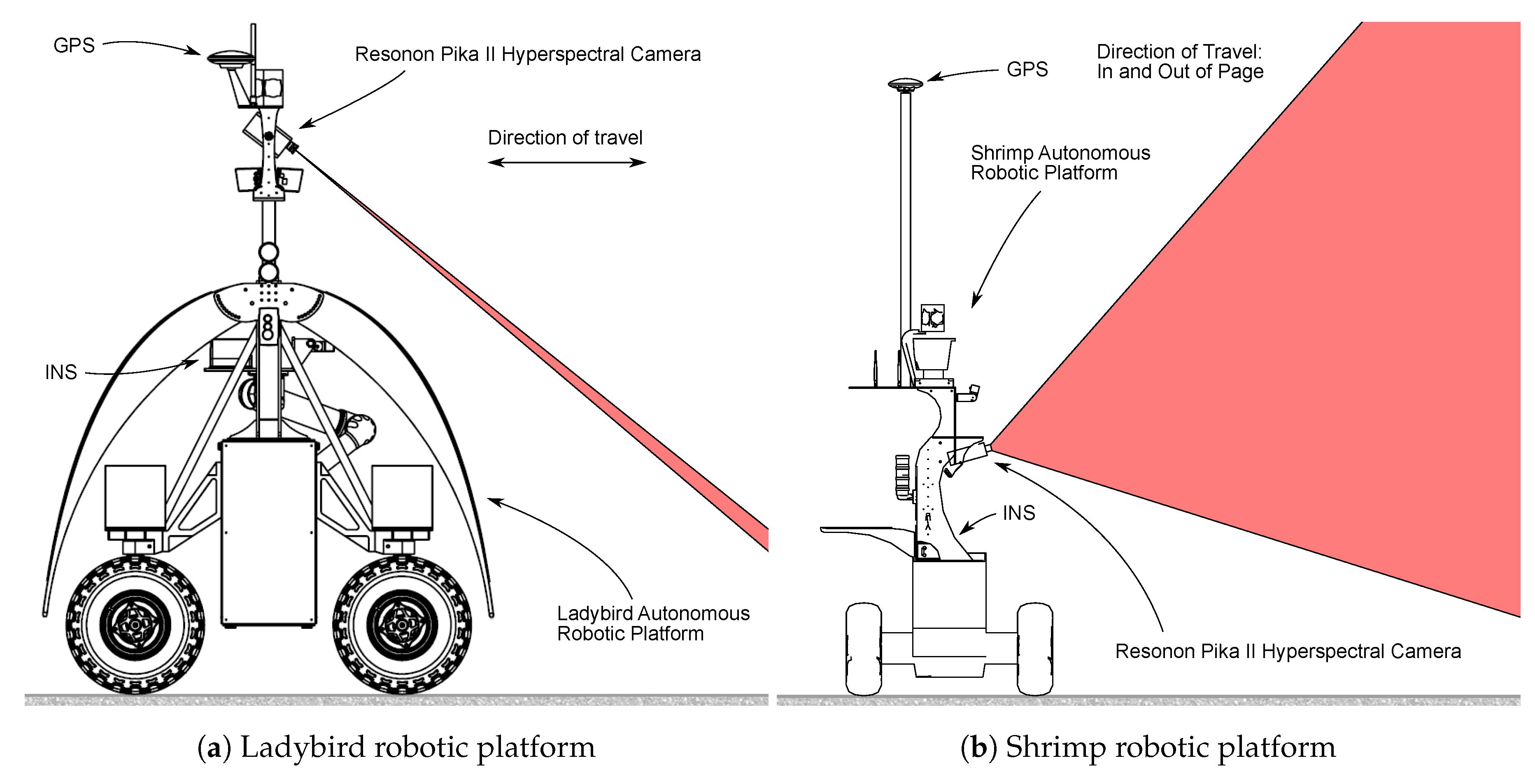 Sensors Free Full Text Extrinsic Parameter Calibration For Line Camera Diagram Labeled Related Keywords No