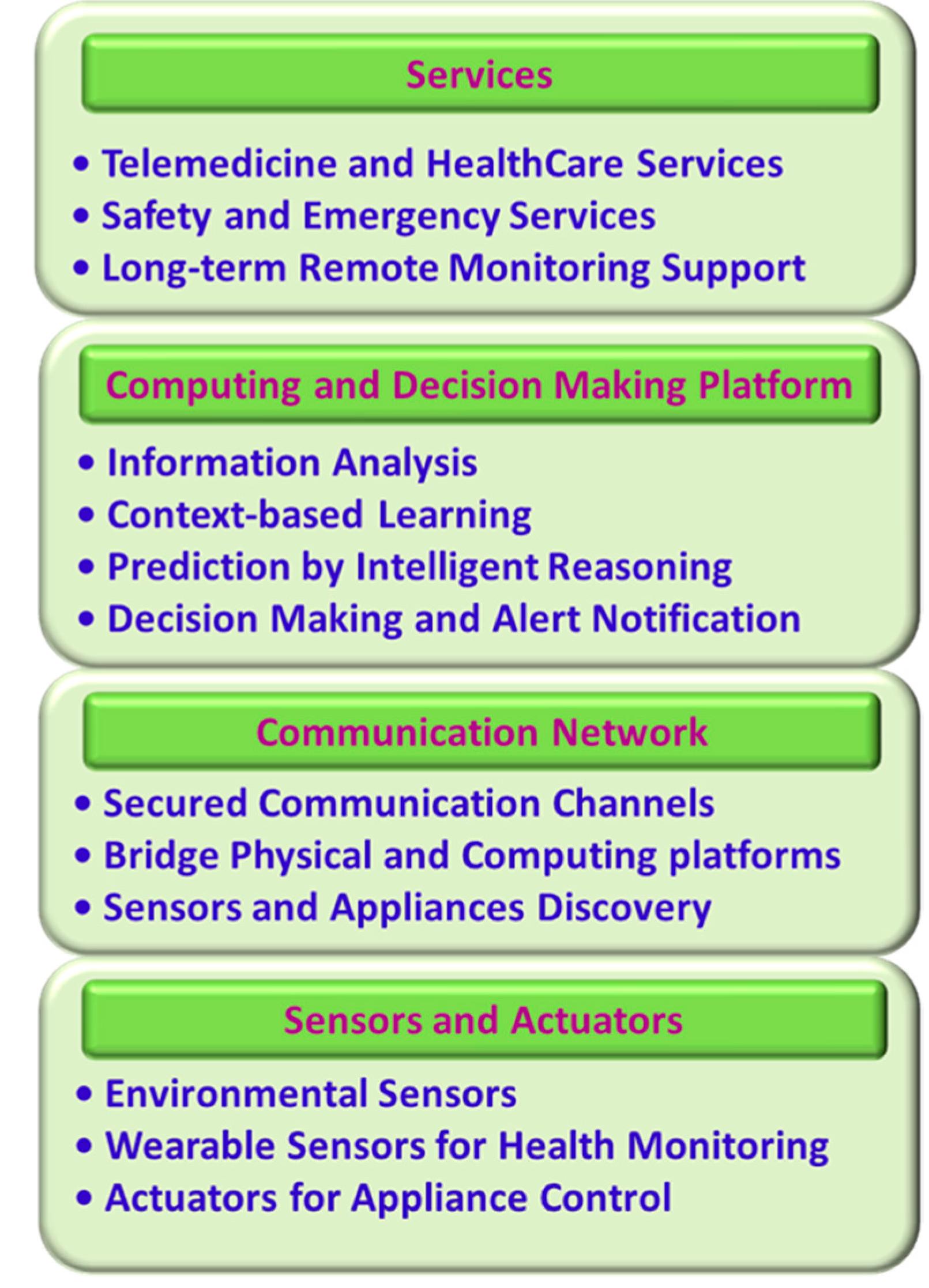 Sensors | Free Full-Text | Smart Homes for Elderly
