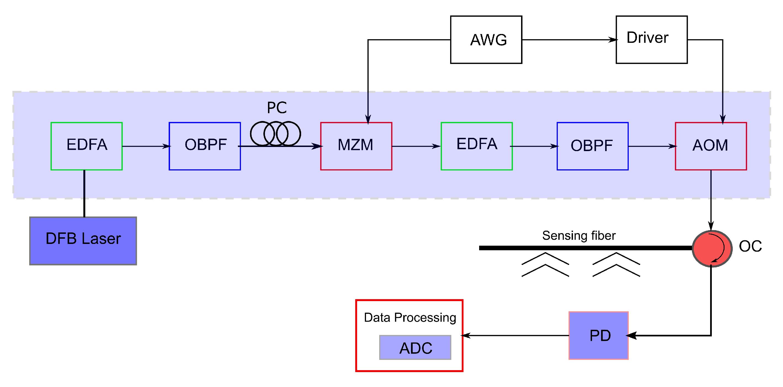 Sensors | Free Full-Text | A Review of Hybrid Fiber-Optic