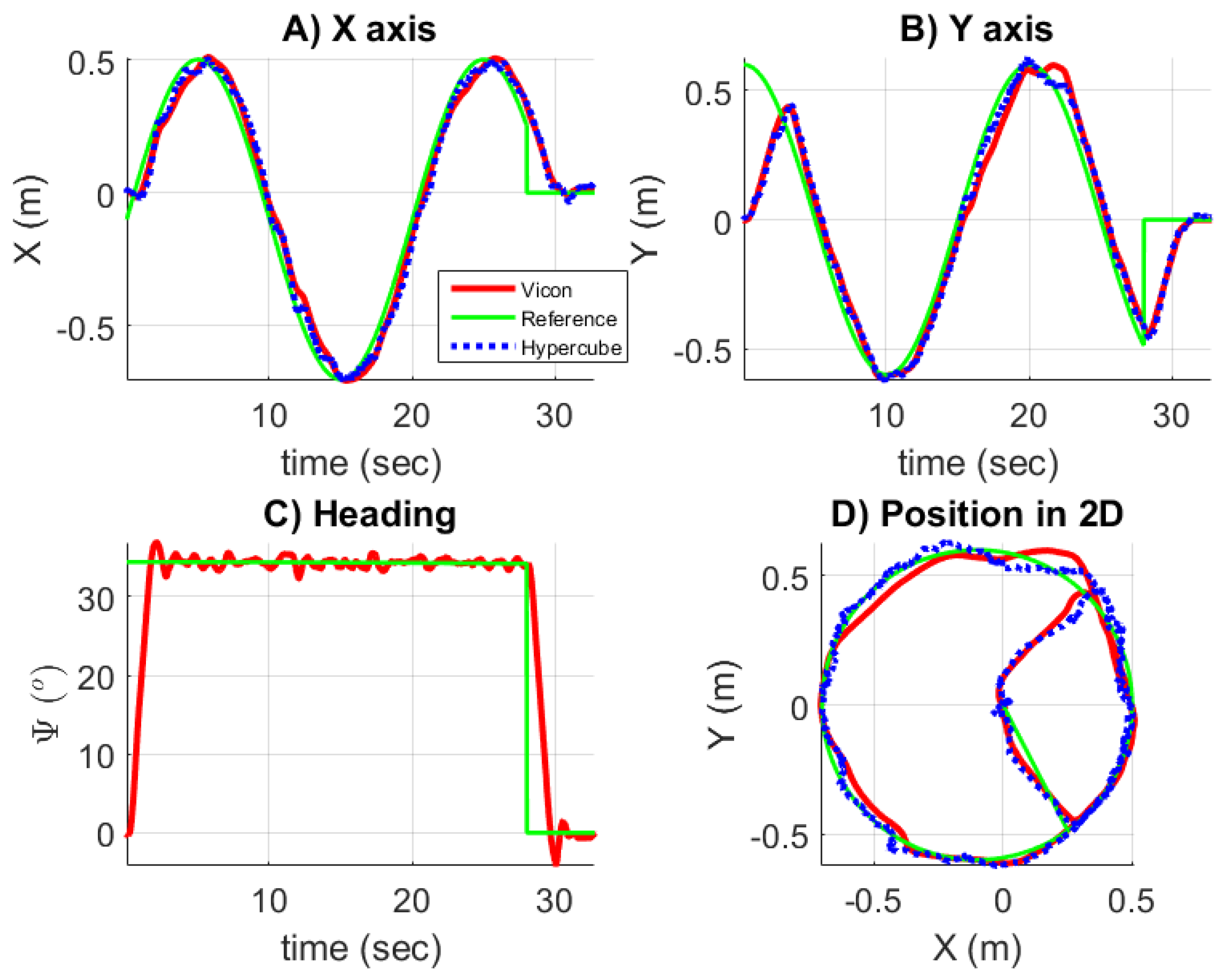Sensors | Free Full-Text | Local Positioning System Using