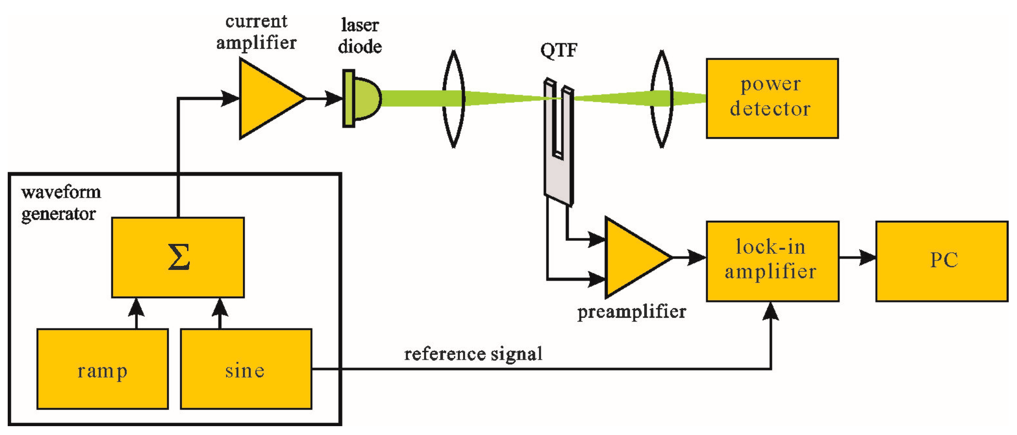 Sensors Free Full Text A High Sensitivity Preamplifier For Transimpedance Amplifier Circuit Diagram Electronic Circuits 17 02528 G001