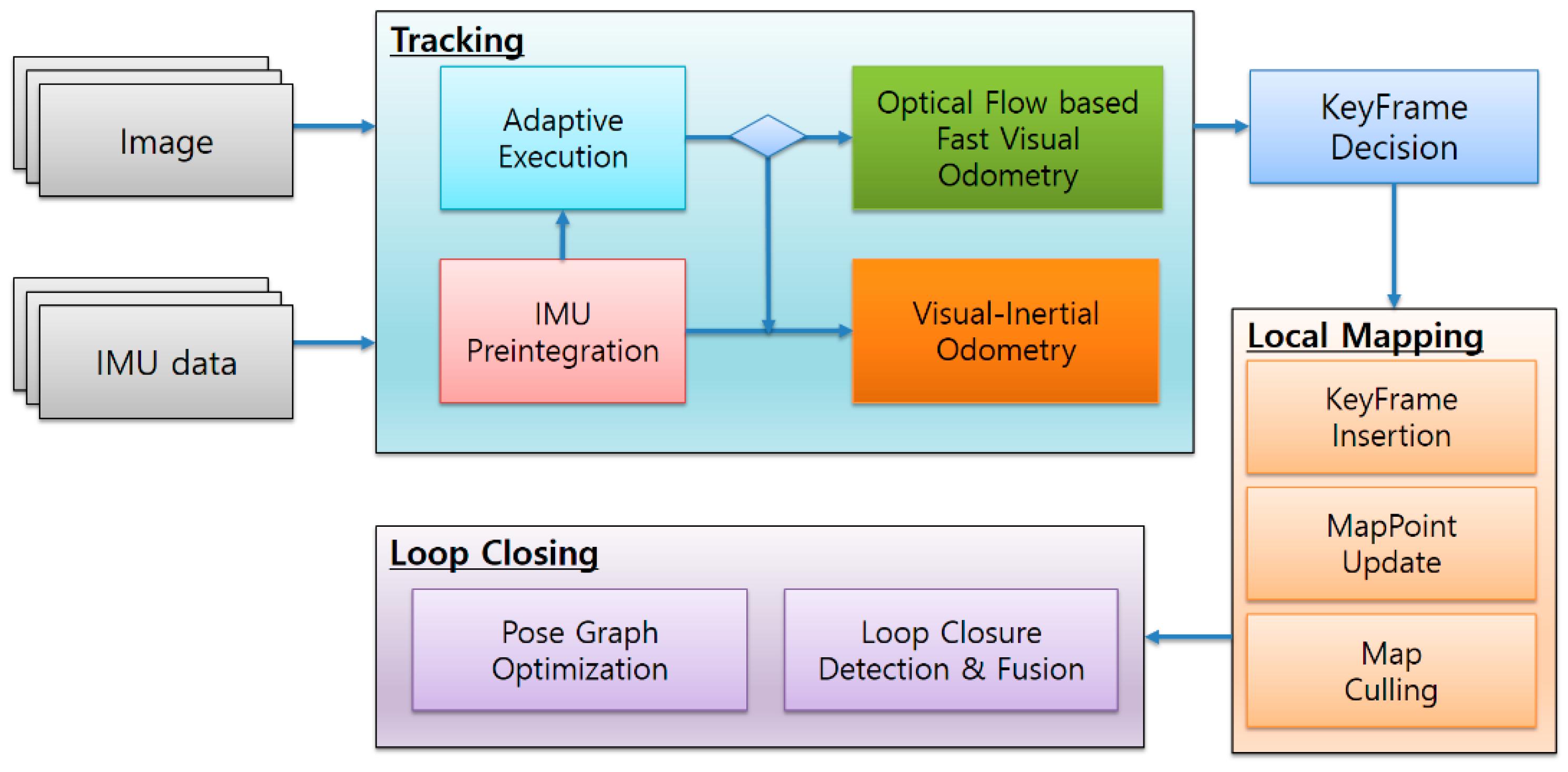 Sensors | Free Full-Text | Adaptive Monocular Visual–Inertial SLAM