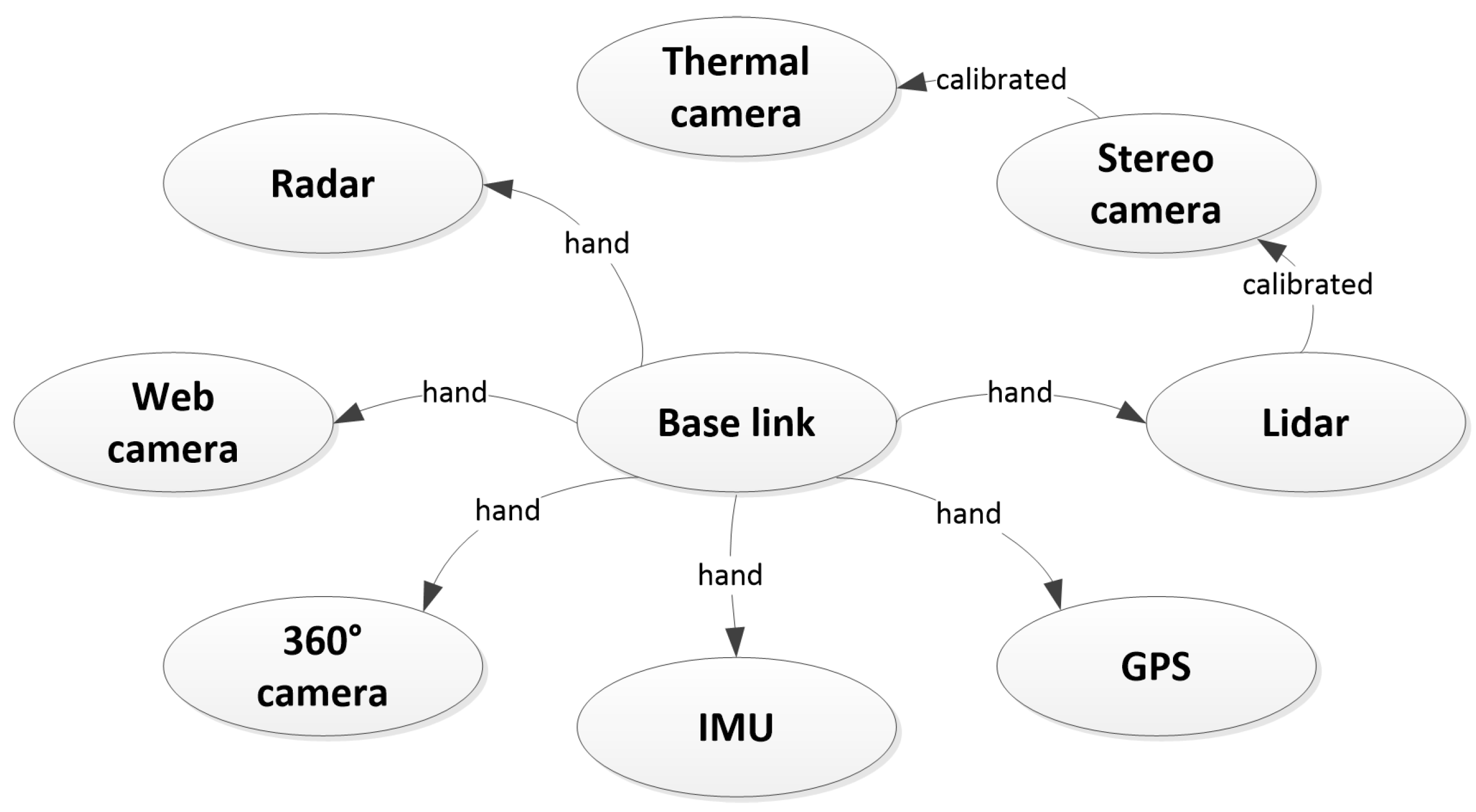Sensors Free Full Text Fieldsafe Dataset For Obstacle Detection Camera Diagram Labeled Related Keywords 17 02579 G004 Figure 4