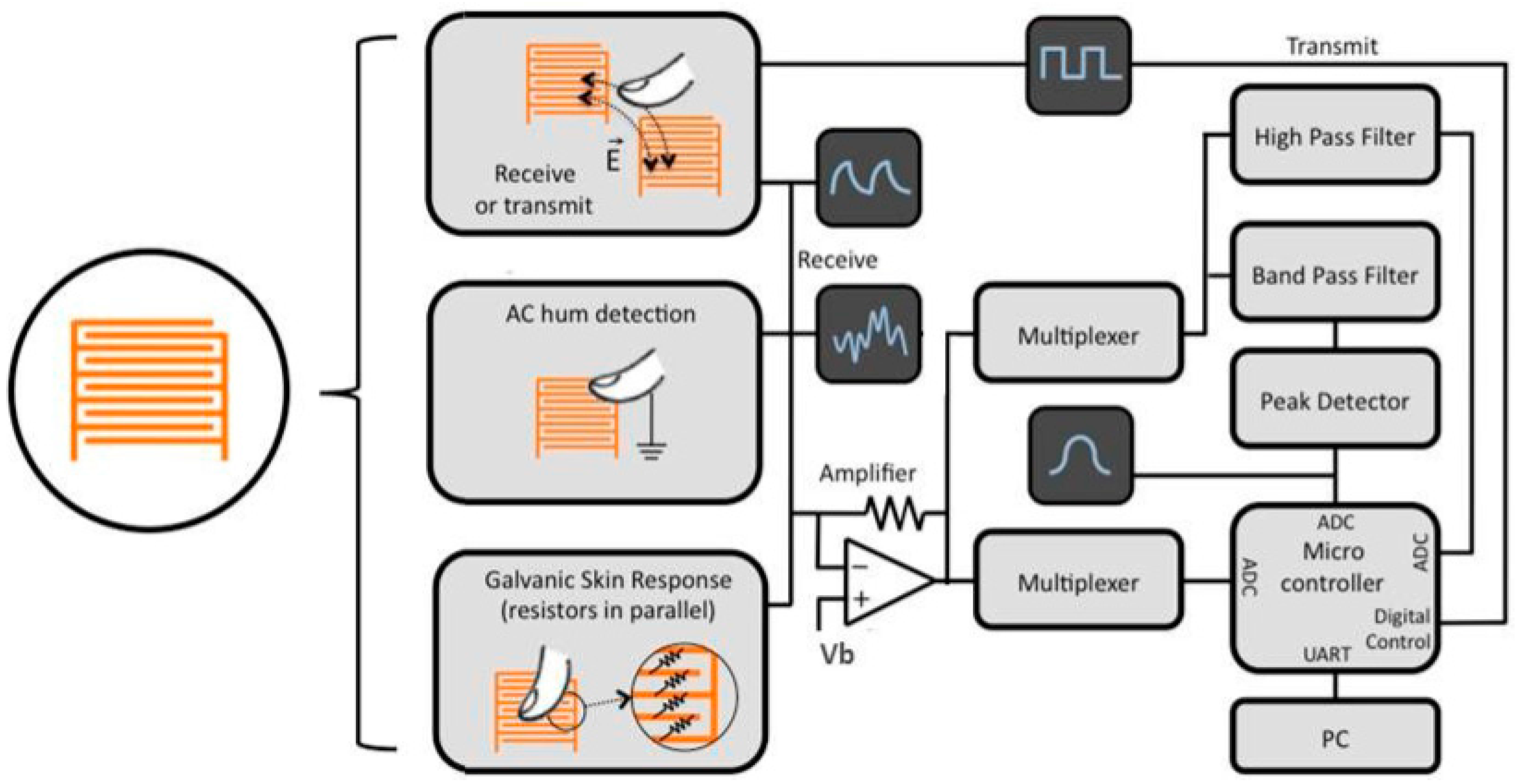 Awe Inspiring Sensors Free Full Text Review Of Recent Inkjet Printed Wiring Cloud Oideiuggs Outletorg