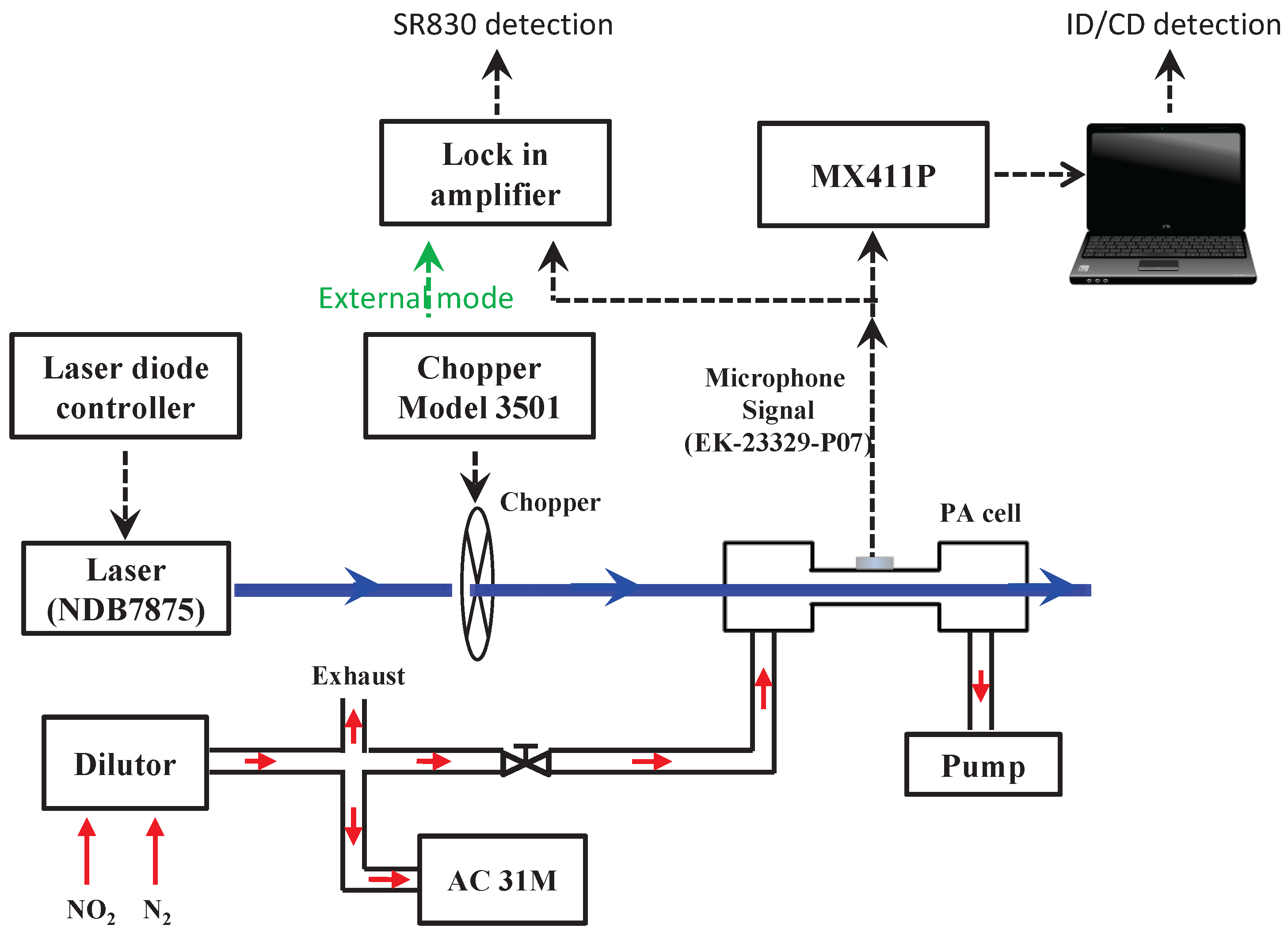 The Lockin Amplifier And Spectroscopy Techniques Wiring Diagrams Amplifierj Sensors Free Full Text Circular Regression In A Dual Phase Lock Rh Mdpi Com