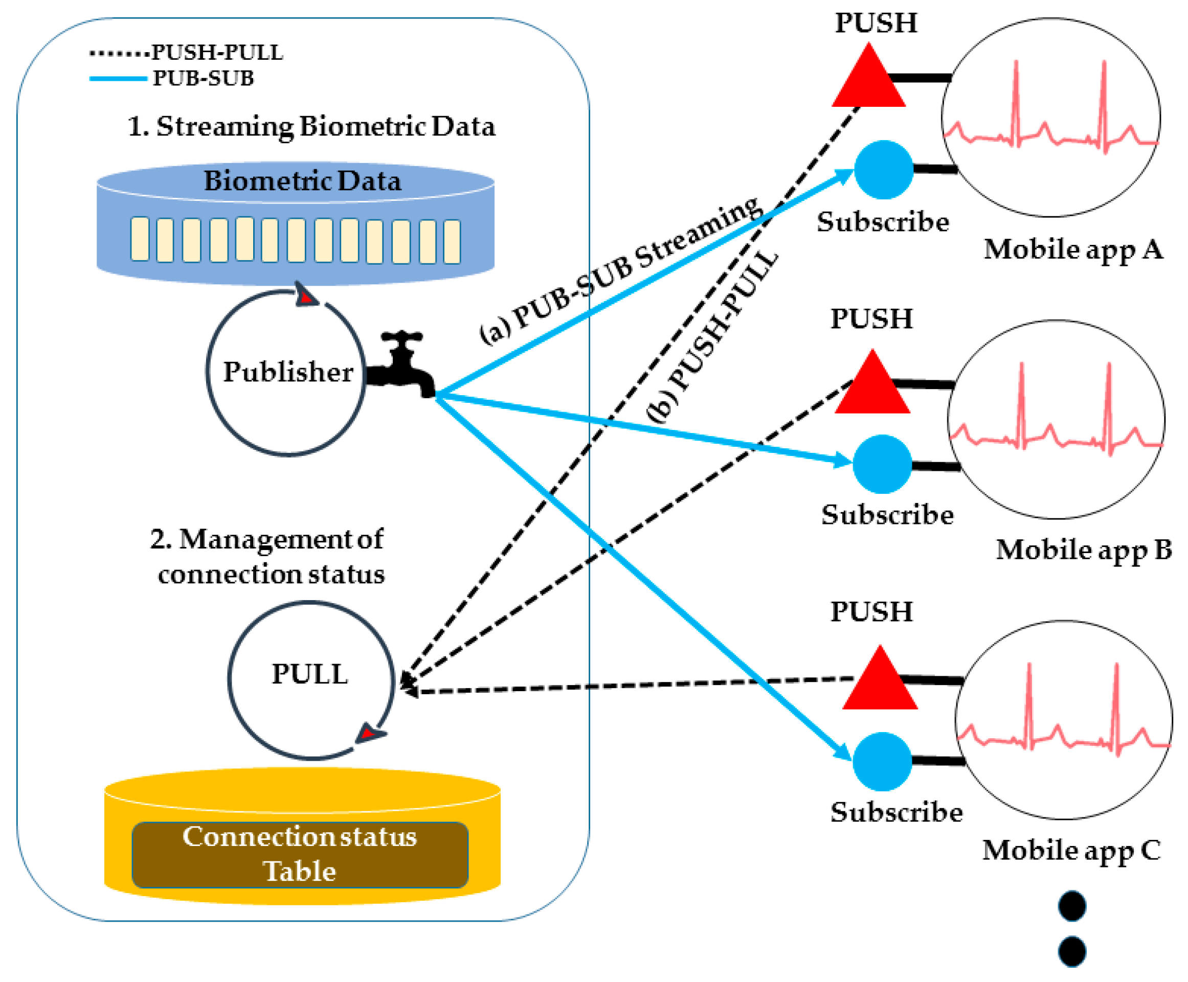 sensors 17 02650 g008 sensors free full text self organizing peer to peer middleware  at aneh.co