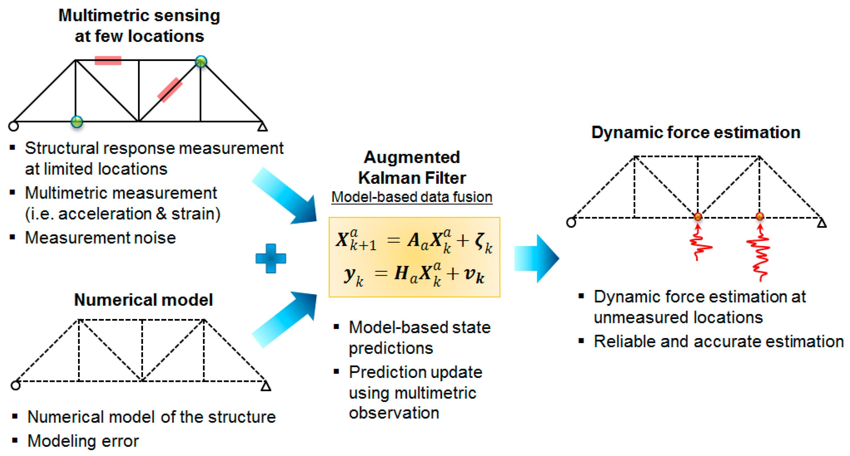 Sensors   Free Full-Text   Model-Based Heterogeneous Data