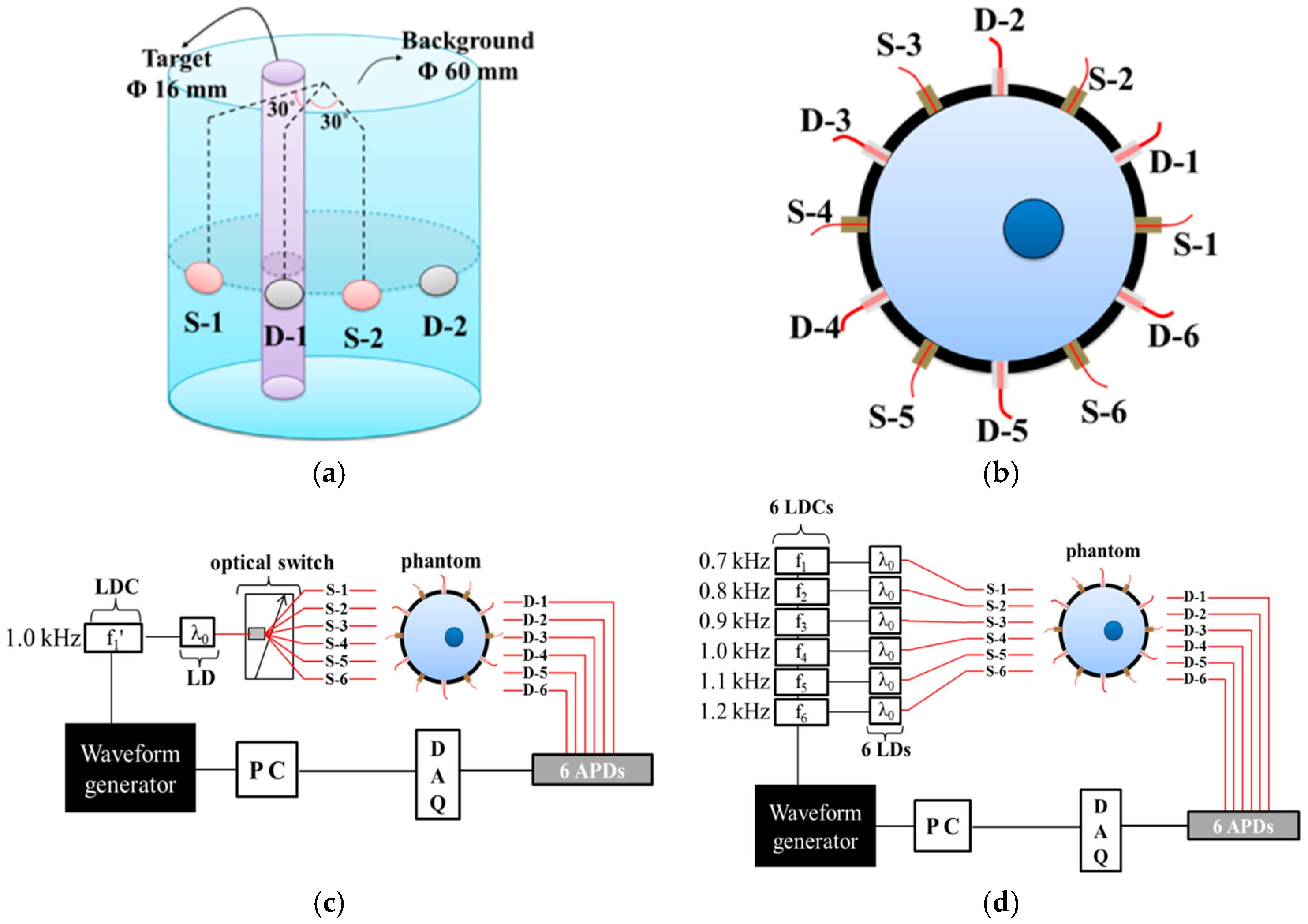 Super Sensors Free Full Text Effect Of Shot Noise On Simultaneous Monang Recoveryedb Wiring Schematic Monangrecoveryedborg