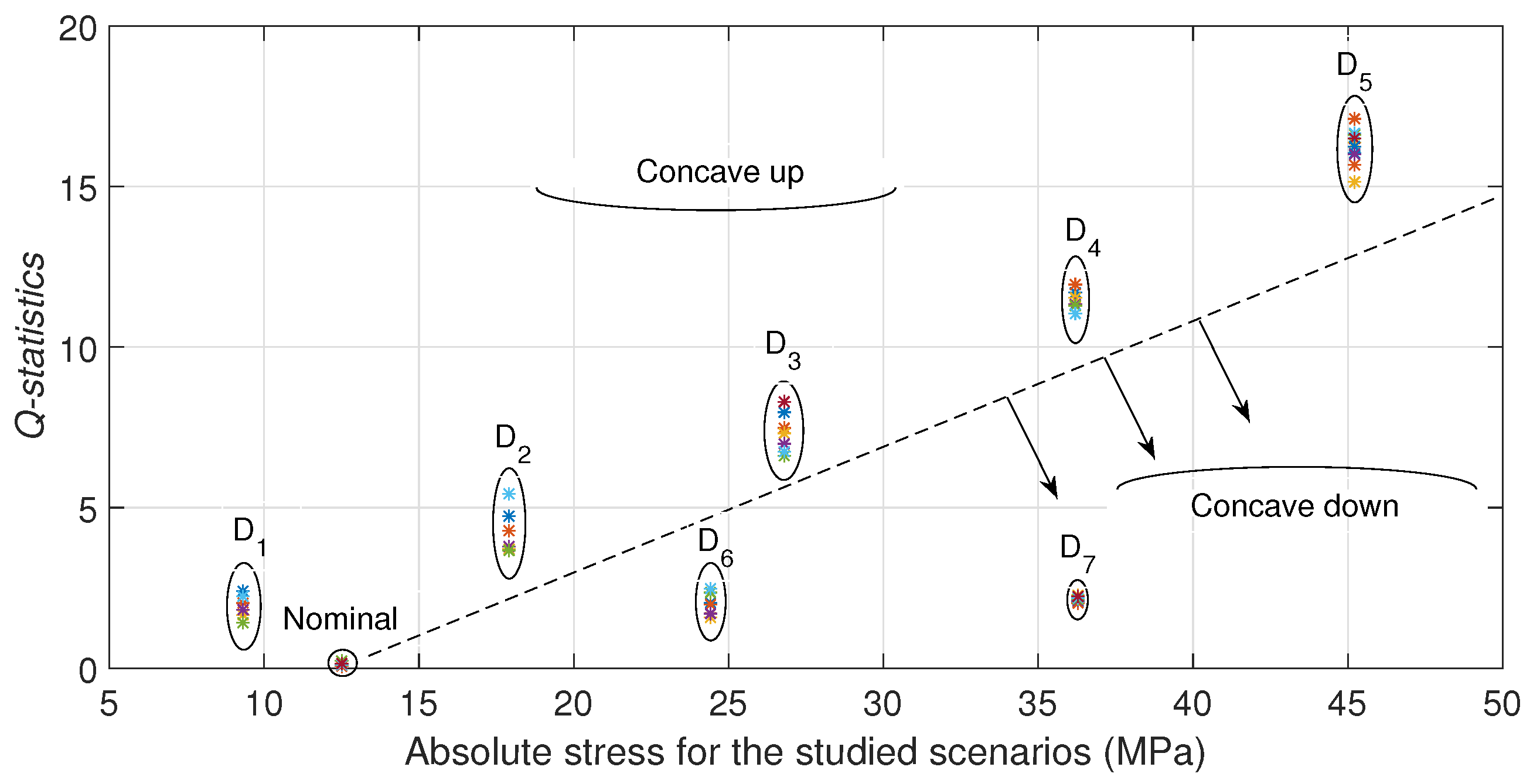 Sensors | Free Full-Text | PCA Based Stress Monitoring of