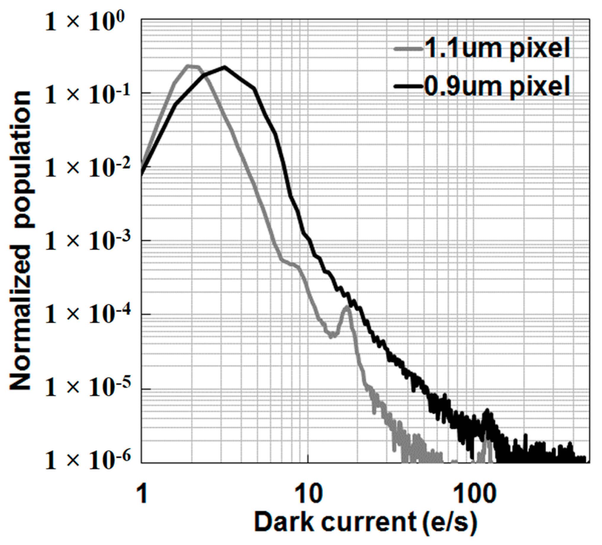 Sensors Free Full Text A 45 Nm Stacked Cmos Image Sensor Process 8 Megapixel Imaging No