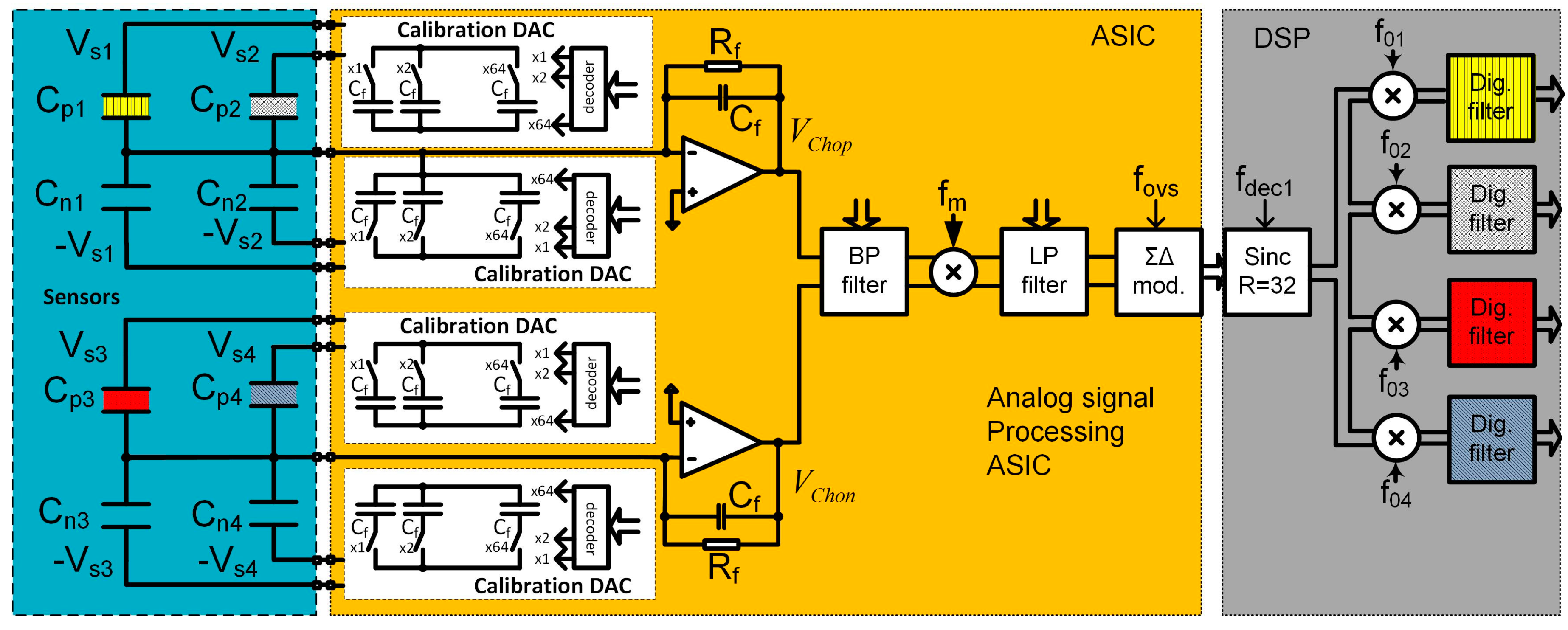 Sensors Free Full Text Chemical Selectivity And Sensitivity Of A Decoder Encoder Block Diagram Download Wiring Schematic No