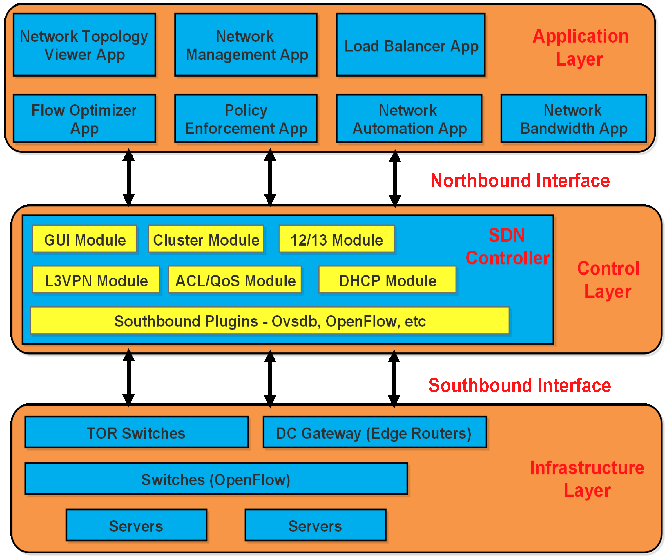 wireless sensor networks research papers This paper provides a review on some of the significant research work done on   this paper presents a wireless sensor network(wsn)-based iot platform for.