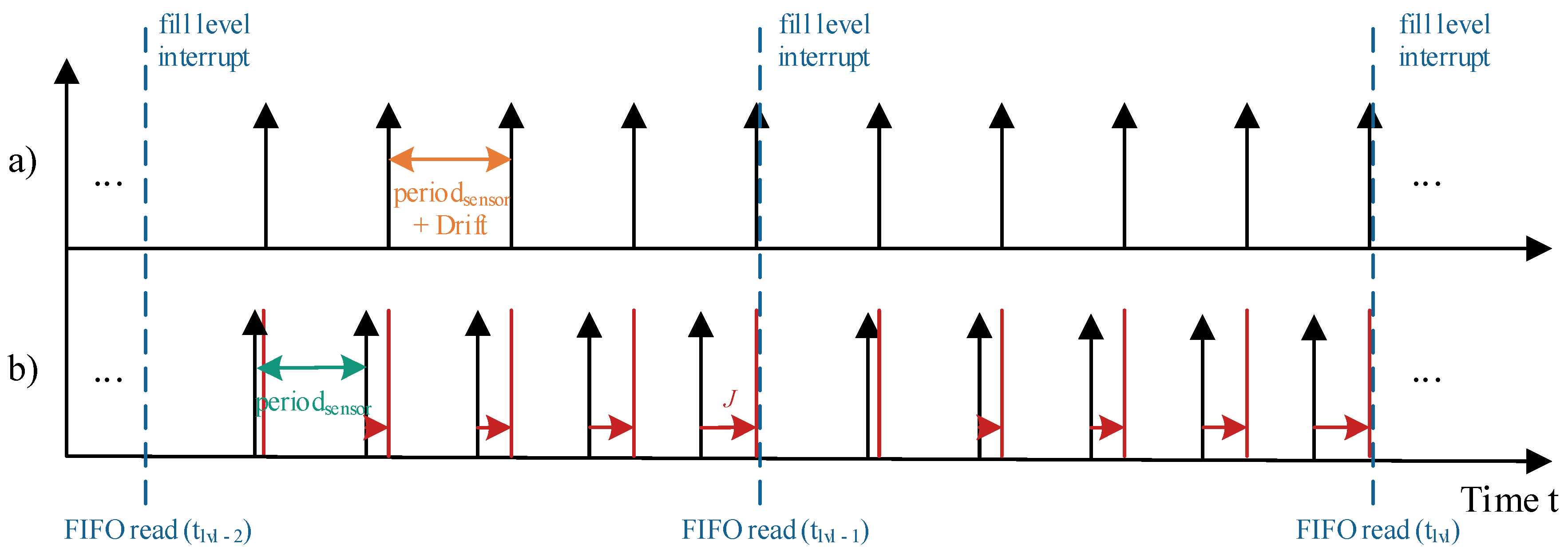 Sensors   Free Full-Text   Accurate Sample Time Reconstruction of