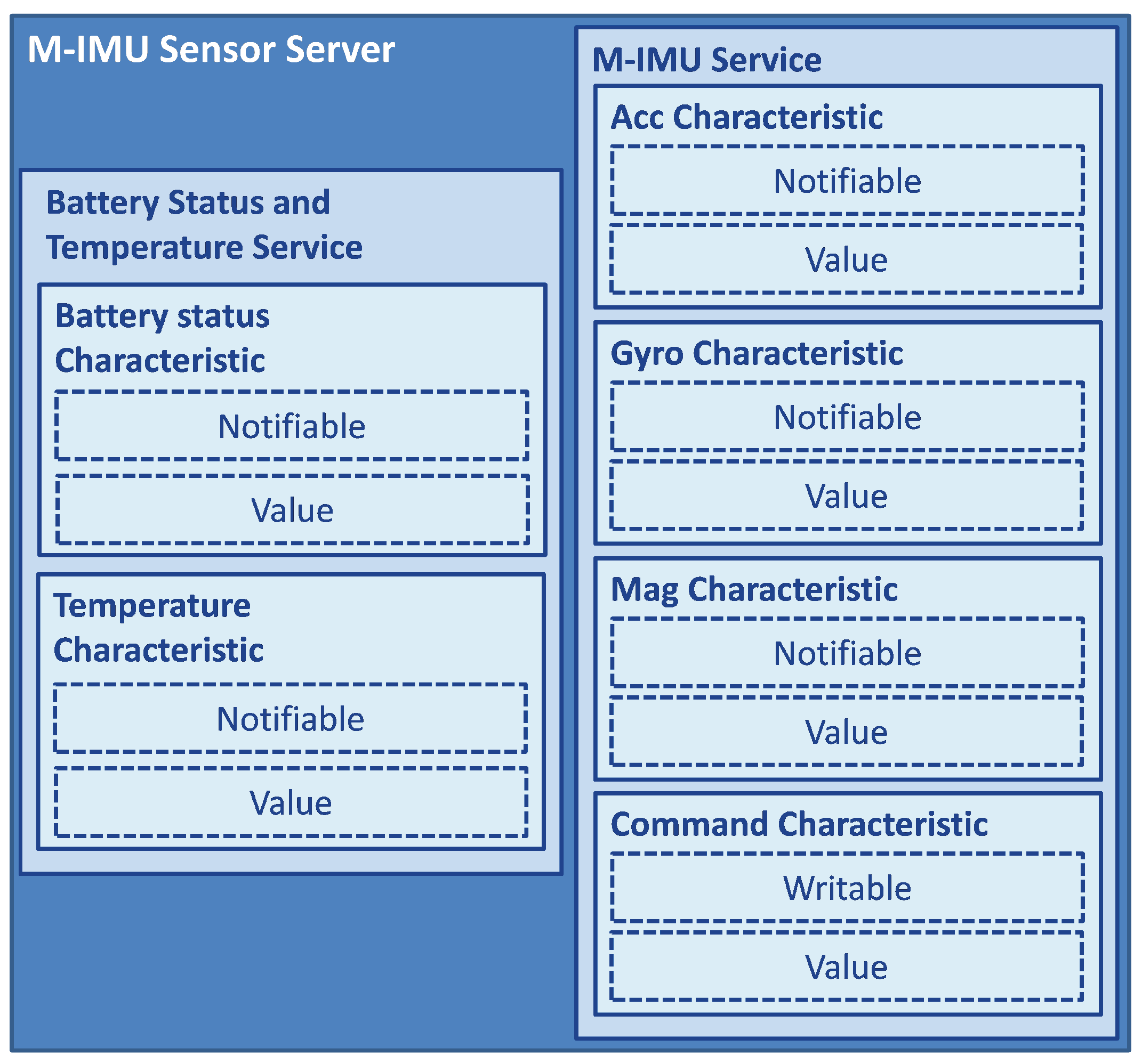 Sensors | Free Full-Text | Performance Evaluation of