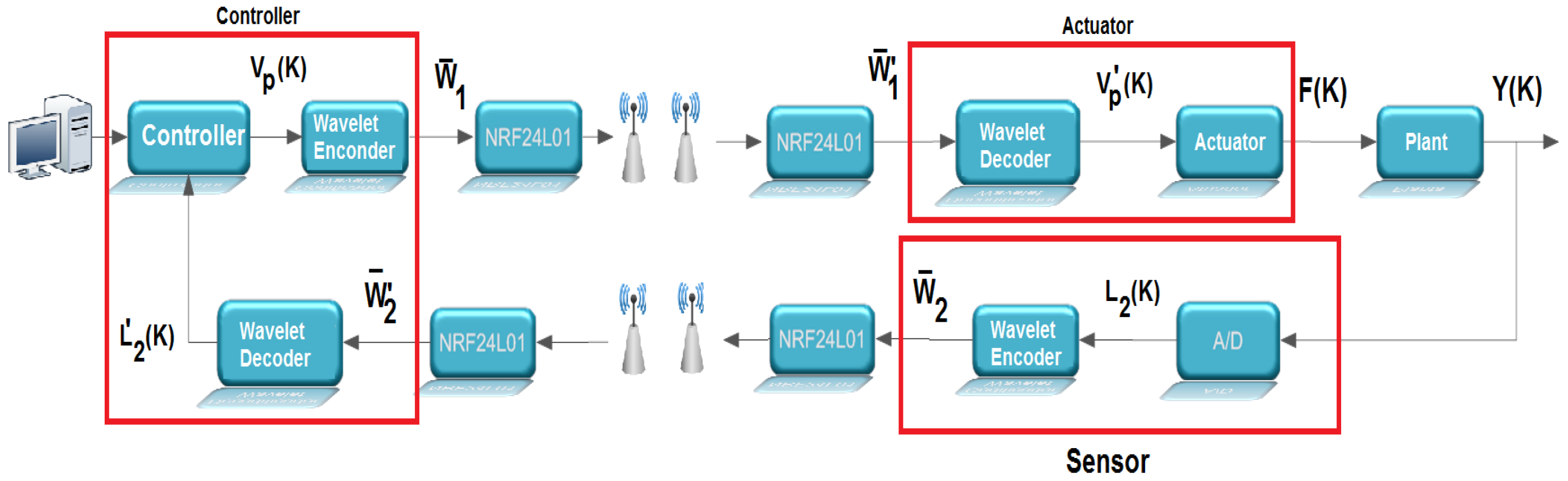 Sensors Free Full Text Adaptive Wavelet Coding Applied In A Wireless Controller Diagram No