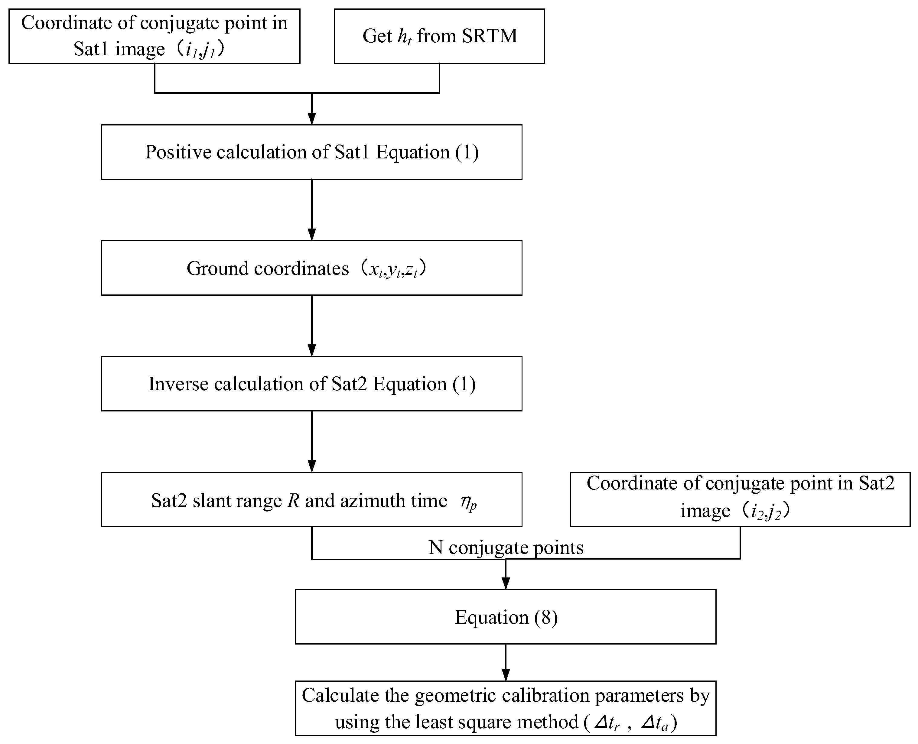 Sensors   Free Full-Text   Improvement of Gaofen-3 Absolute
