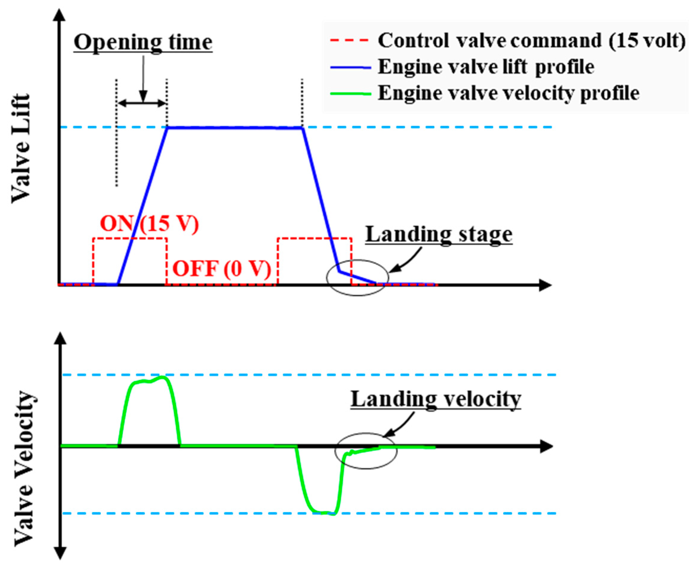 """camless ieee Publication selected journal """"time-varying internal model based control of camless engine valve actuation system"""" ieee transactions on control systems."""