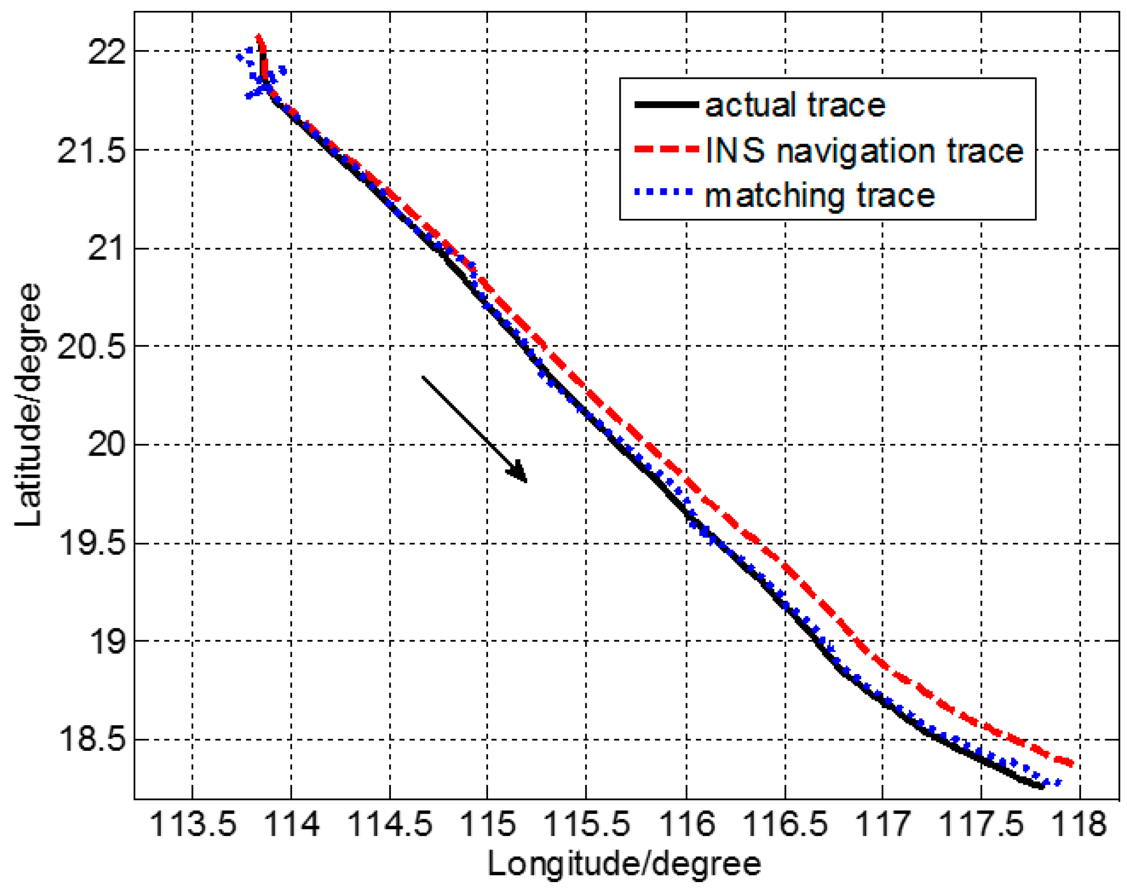 Sensors Free Full Text Location Accuracy Of Ins