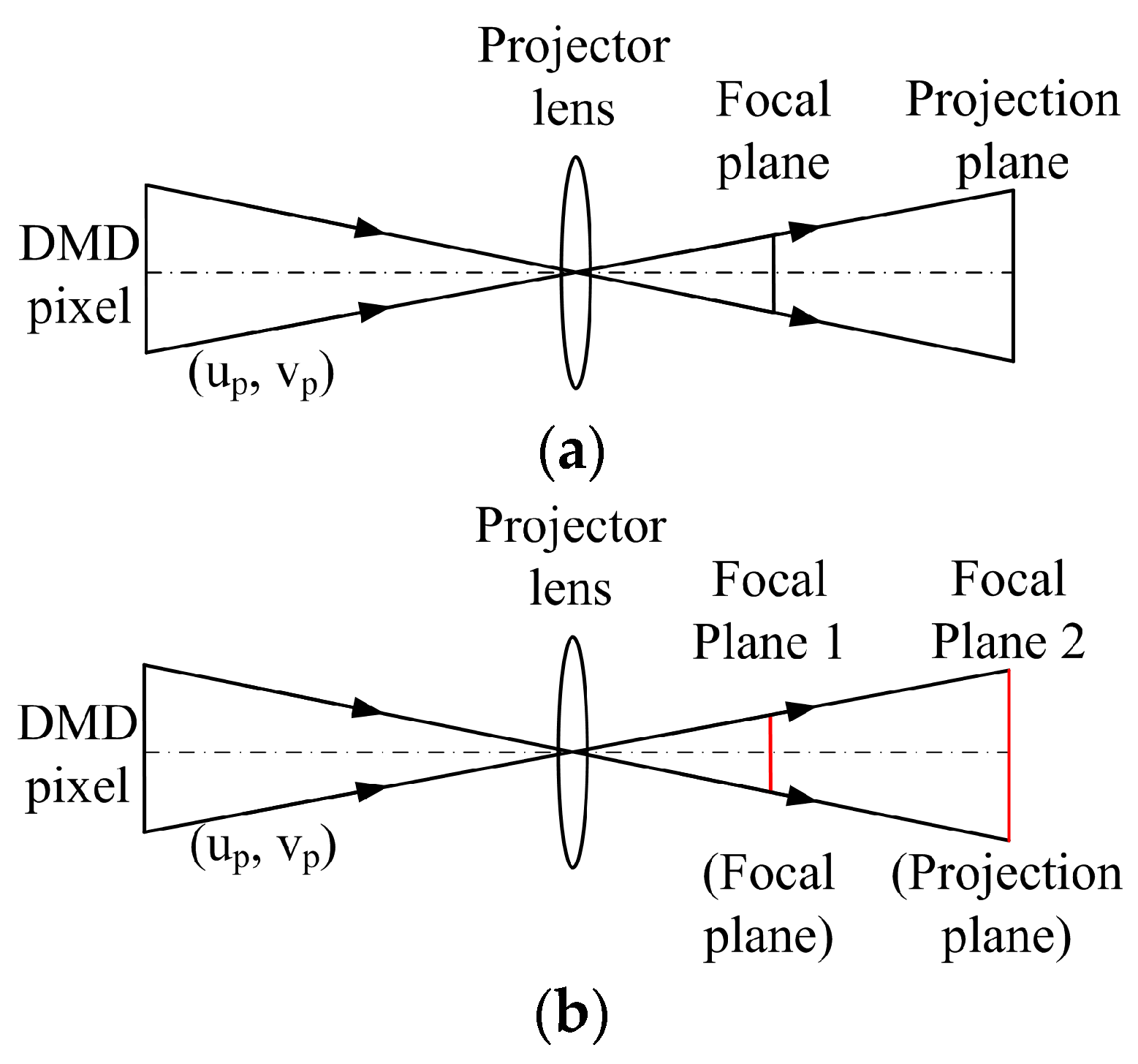 Sensors | Free Full-Text | Out-of-Focus Projector Calibration Method