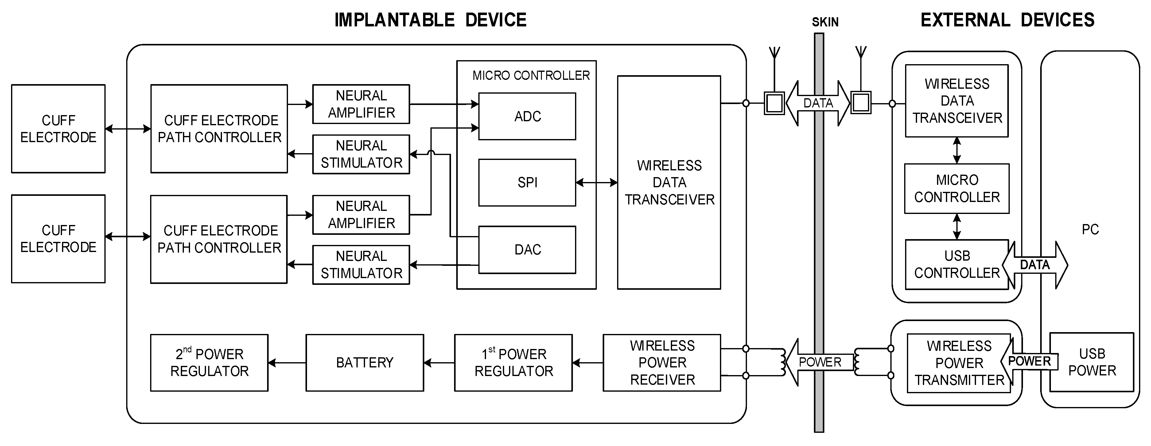 Sensors Free Full Text An Implantable Wireless Neural Interface Figure 1 System Block Diagram D Click Image For Larger View Figures No
