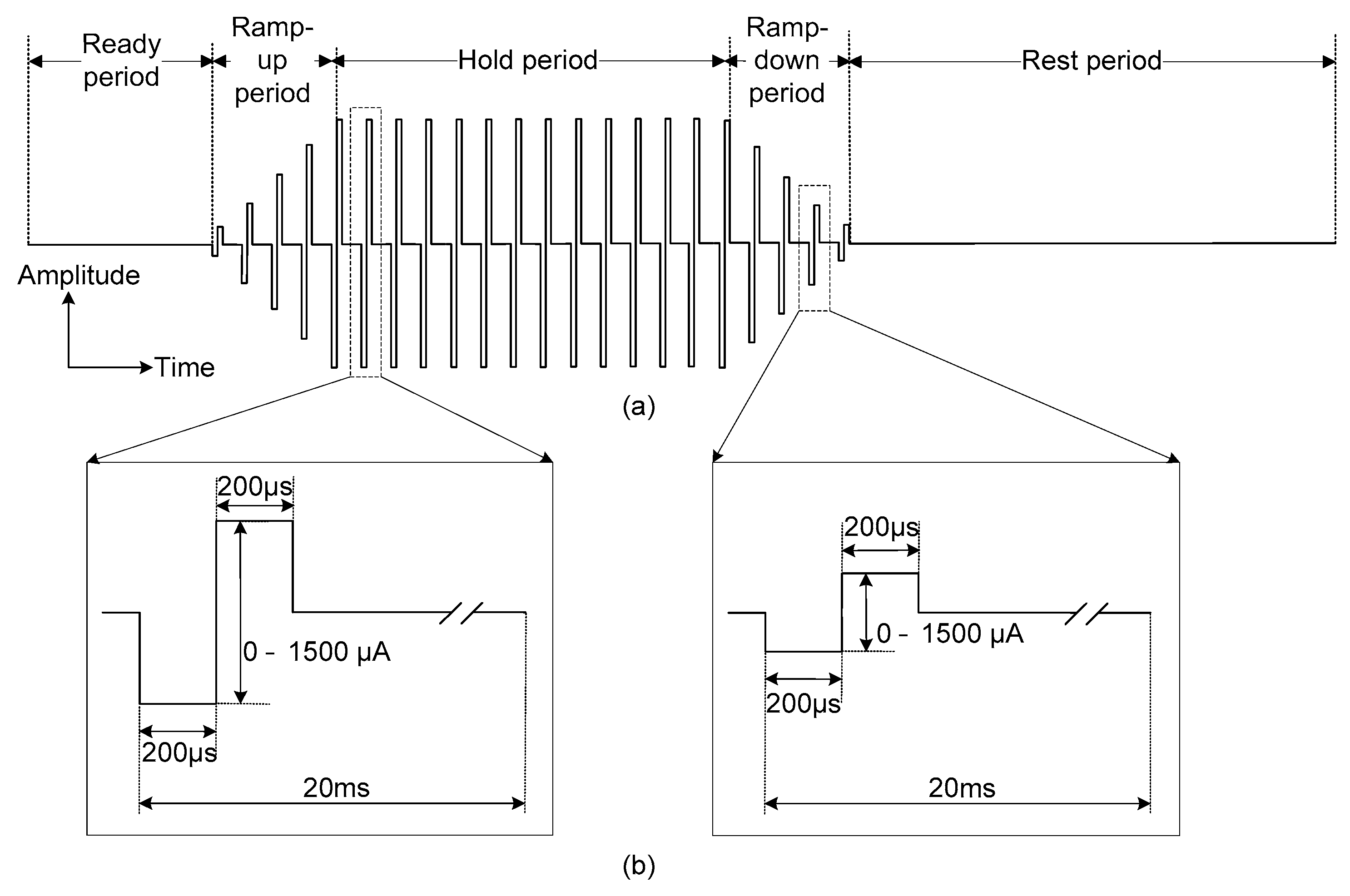 a high voltage neural stimulator combined with Programmable neural prosthesis based on surface electrical negative high voltage (+vhigh, -vhigh) high (a dj) user interface stimulation electrodes amplitude.