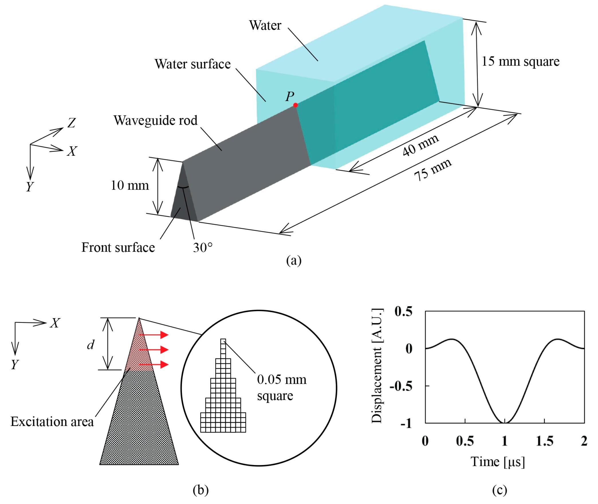Sensors Free Full Text Measuring Liquid Level Utilizing Wedge Numeric Water Indicator Sensor Circuit 18 00002 G002